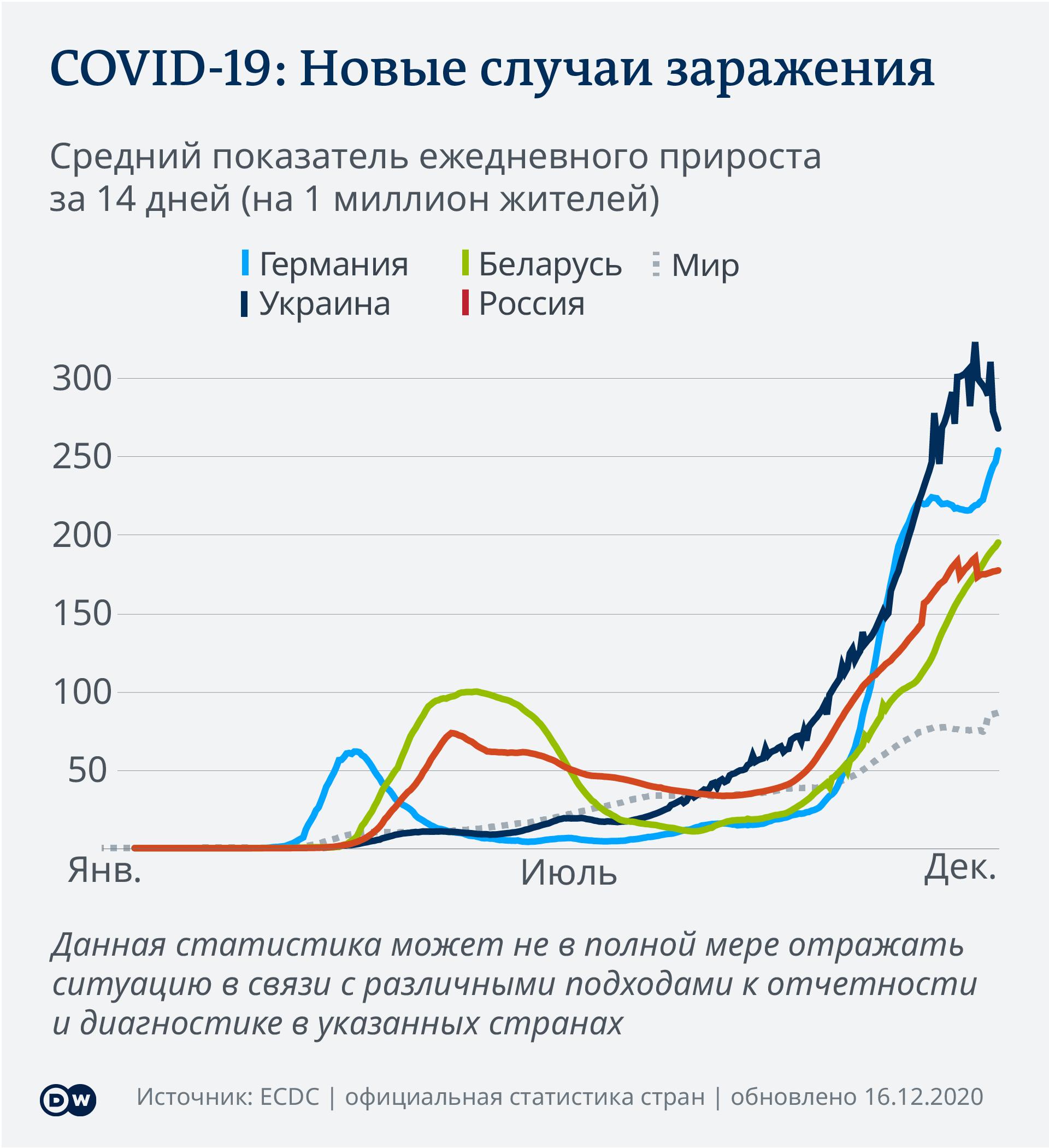 Статистика случаев заражения COVID-19
