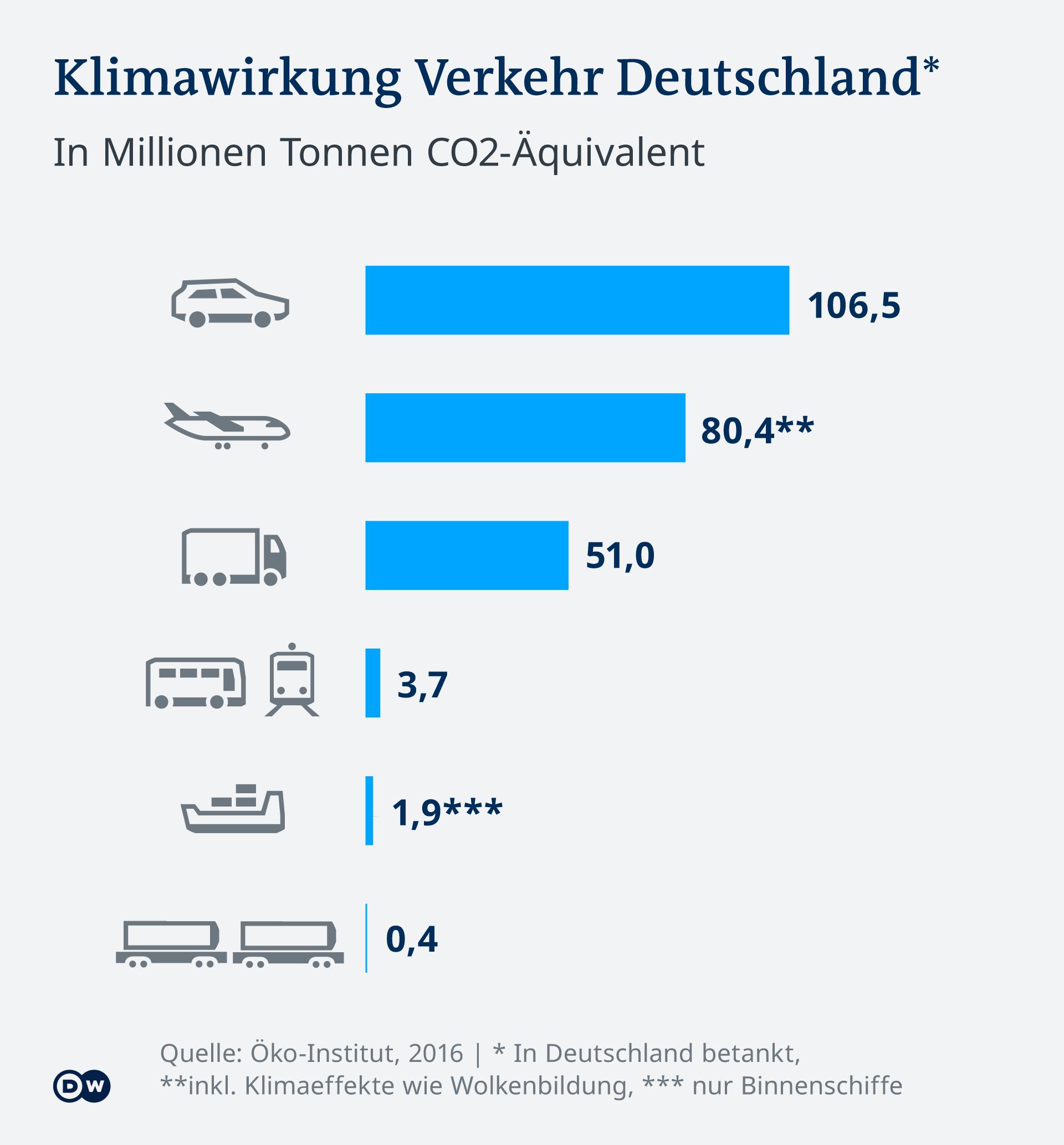 Infografik Klimawirkung des Verkehrs von Deutschland