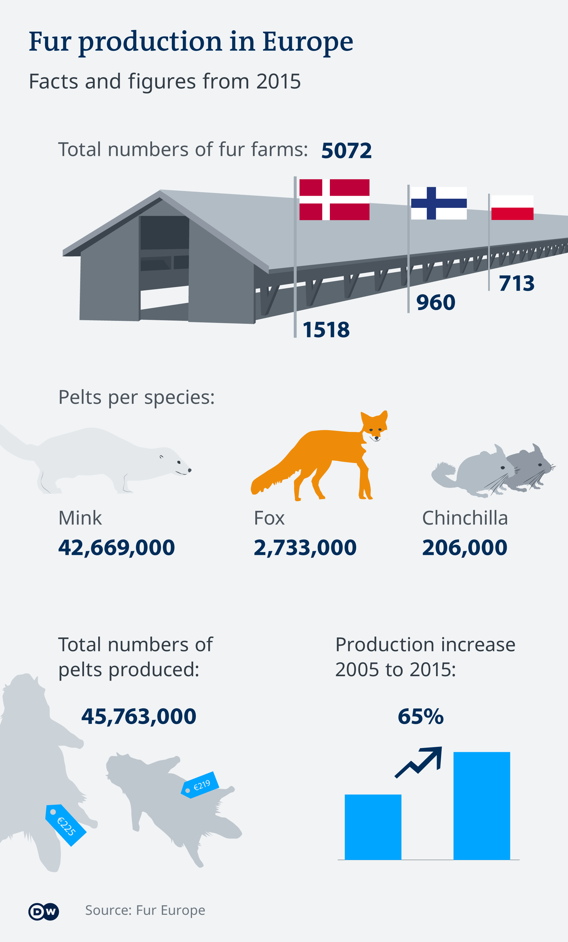 Infographic of fur animal production from 2005 to 2015