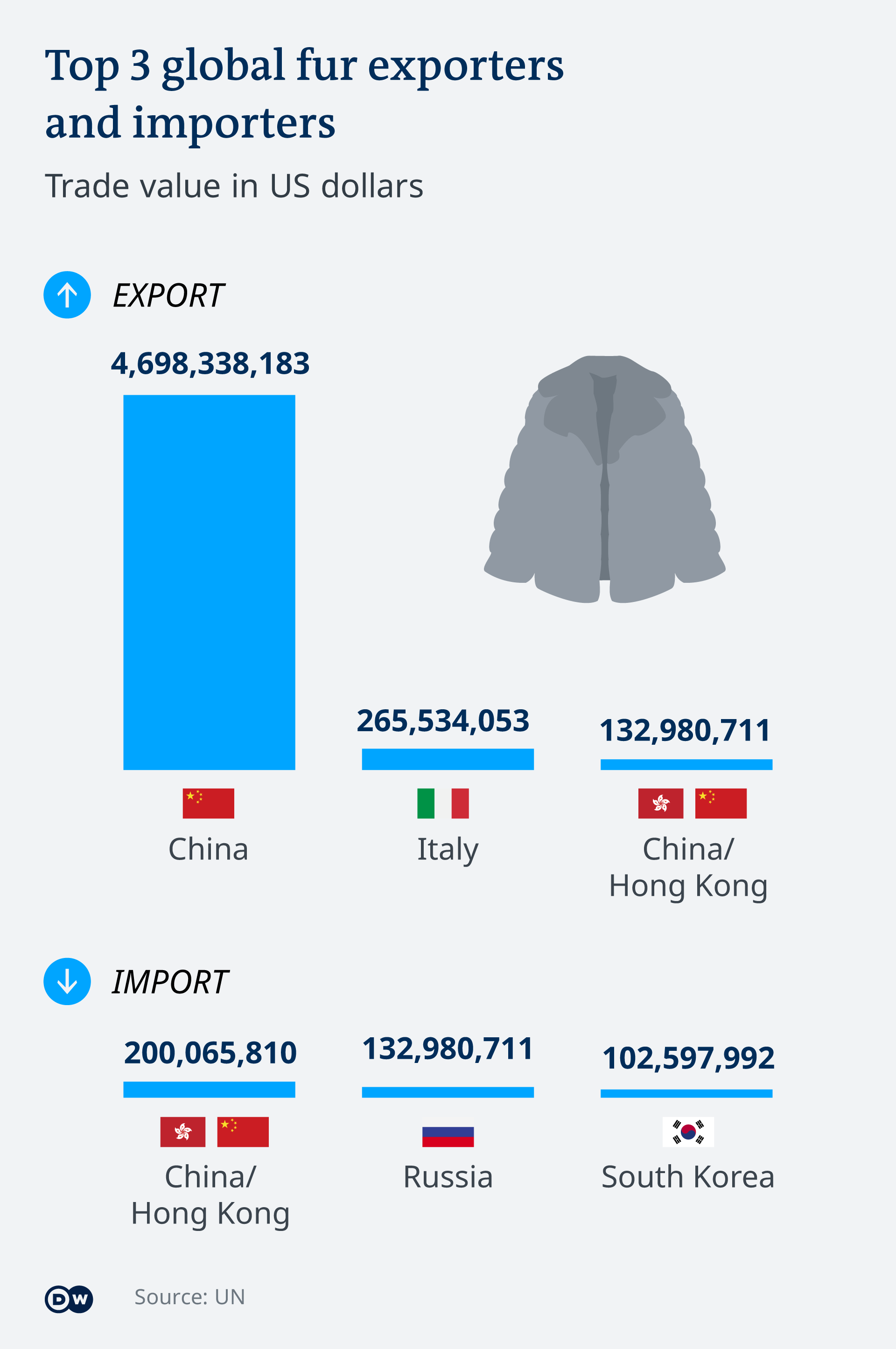 Infographic Top 3 global fur exporters and importers