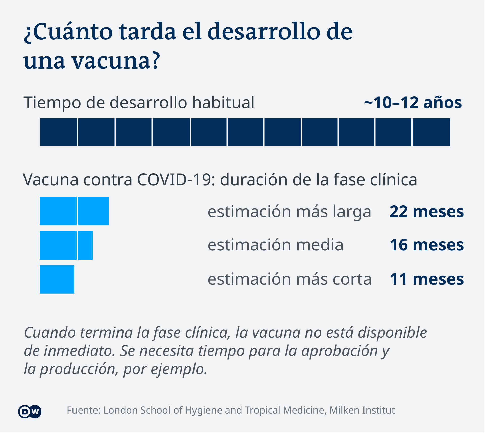 Data visualization - COVID-19 vaccine tracker - Duration - Update Dec 18, 2020 - Spanish