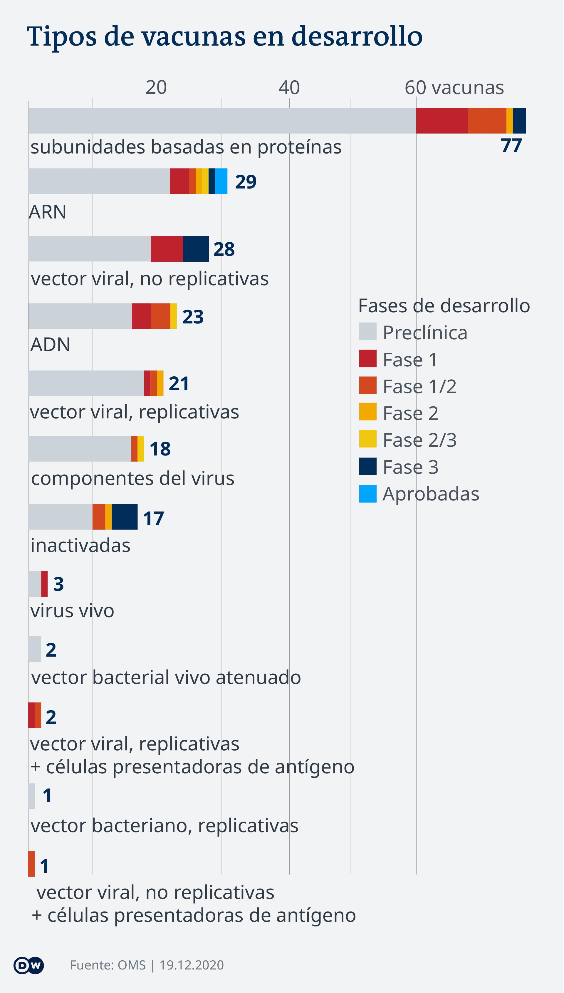 Data visualization - COVID-19 vaccine tracker - Types - Update Dec 19, 2020 - Spanish