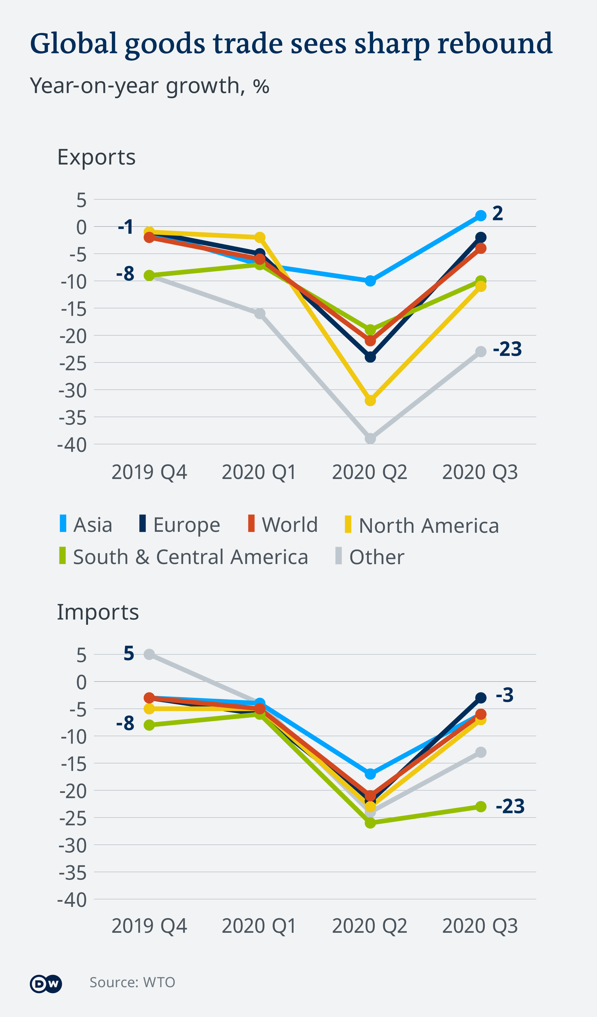 Infographic: Global goods trade sees sharp rebound
