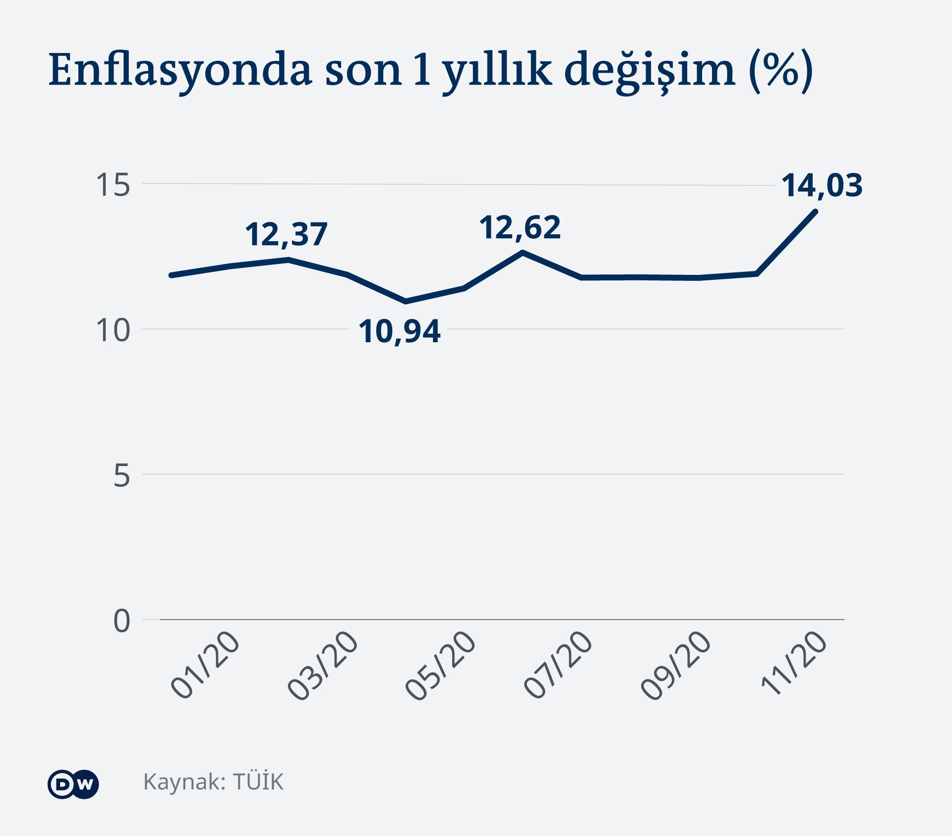 Infografik Wirtschaft Türkei Inflation TR