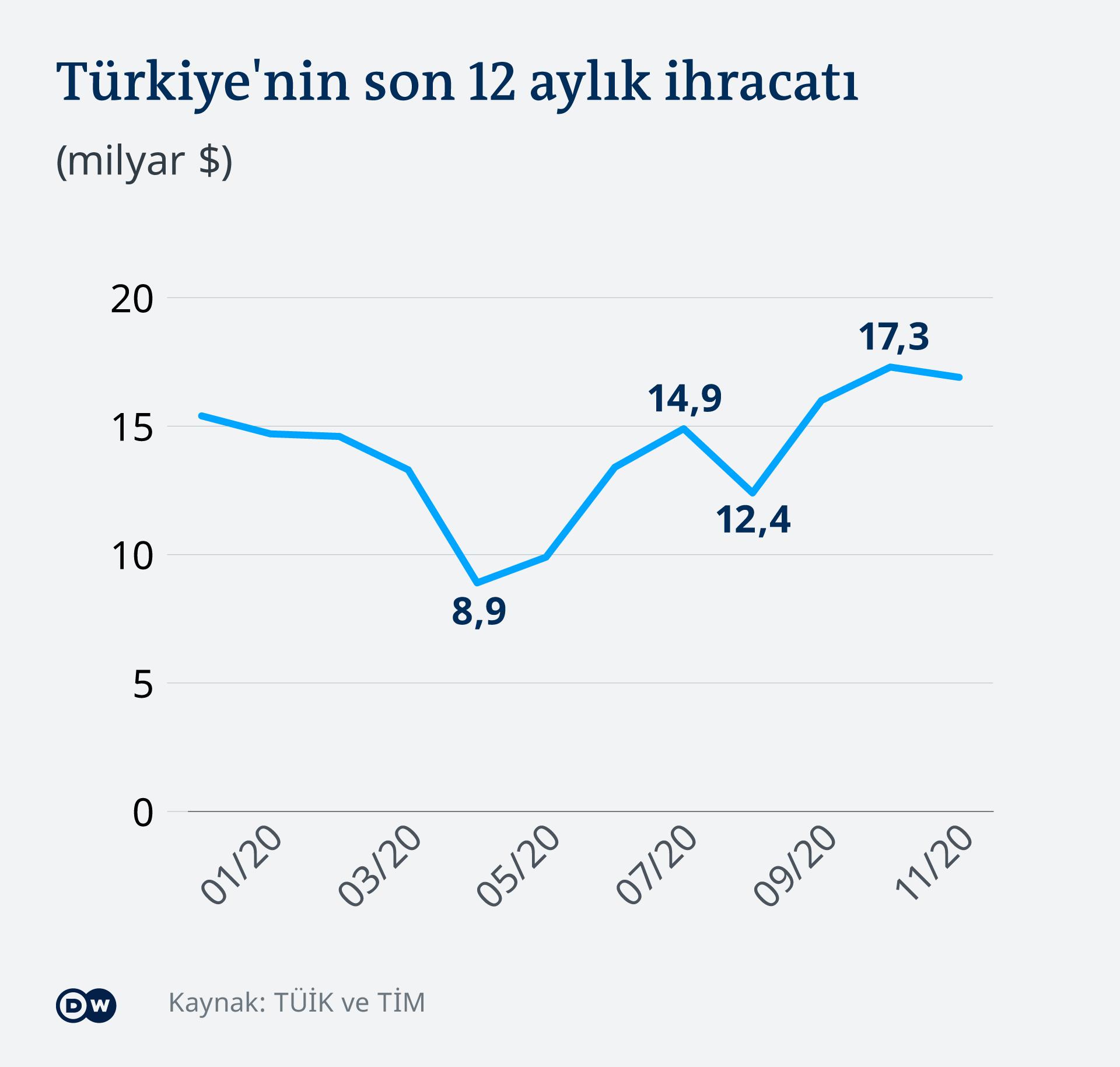 Infografik Wirtschaft Türkei Exporte TR