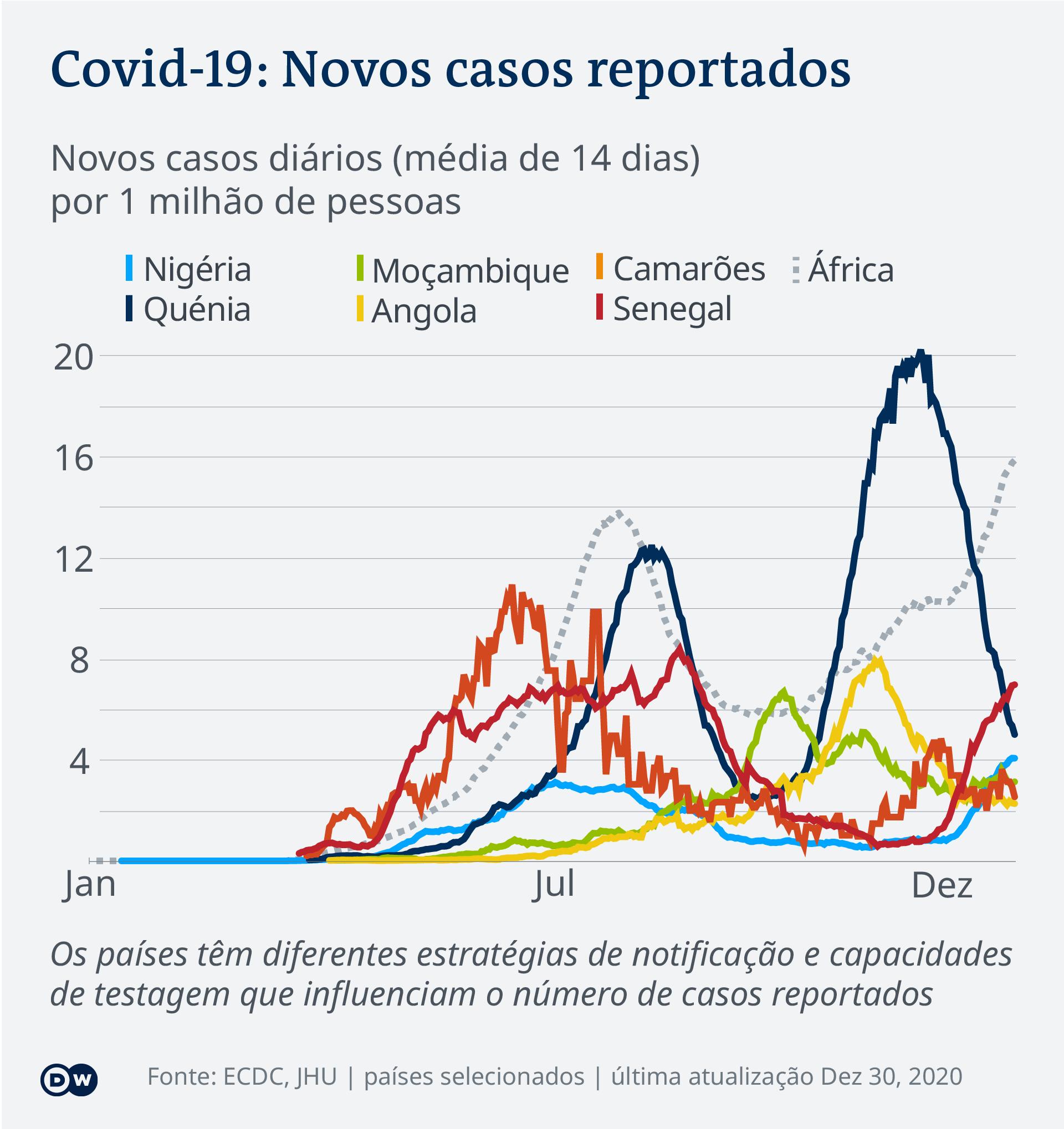 Data visualization COVID-19 New Cases Per Capita – 2020-12-30 – Africa – Portuguese (Africa)