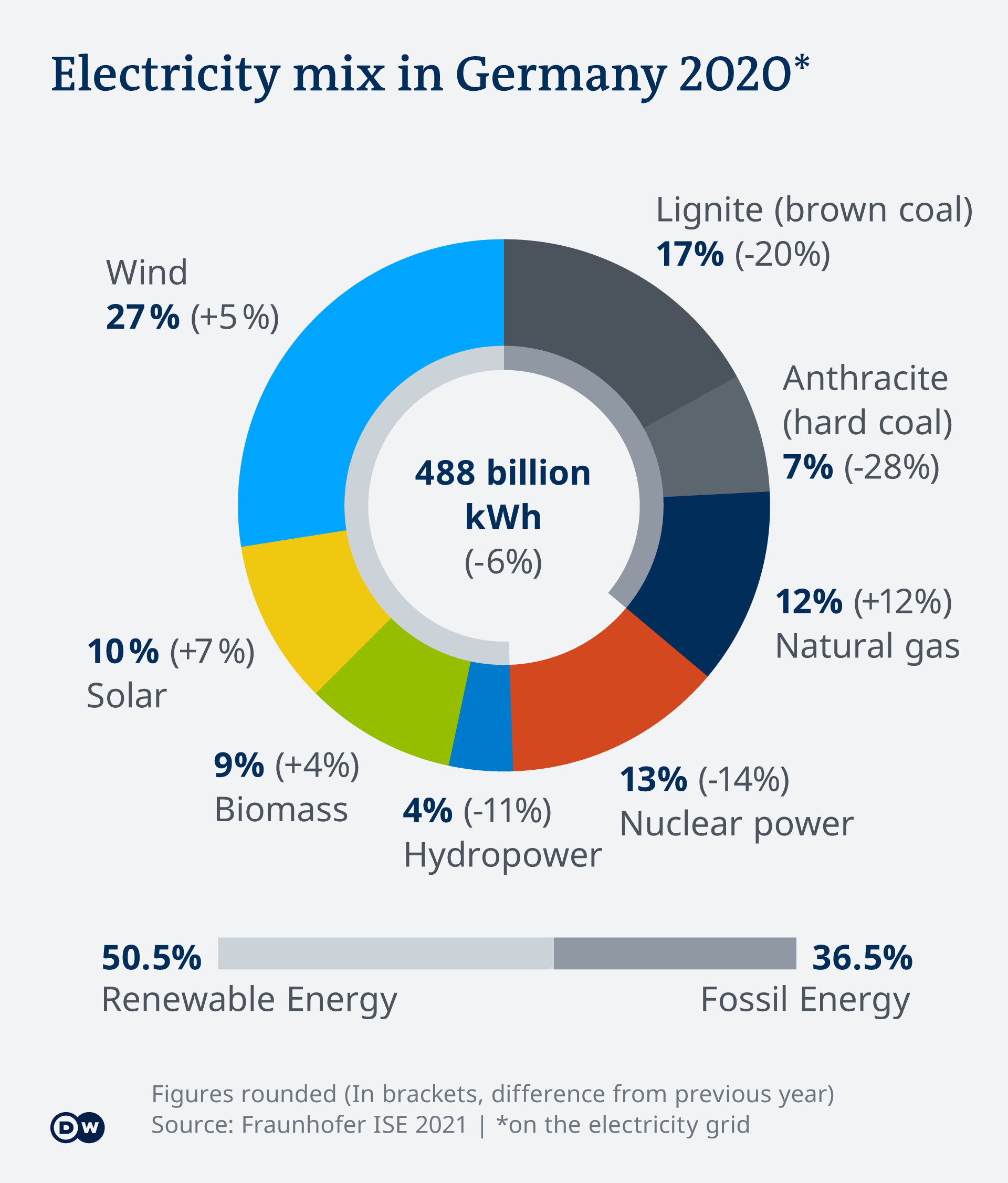 Electricity mix in Germany 2020 shown in an infographic