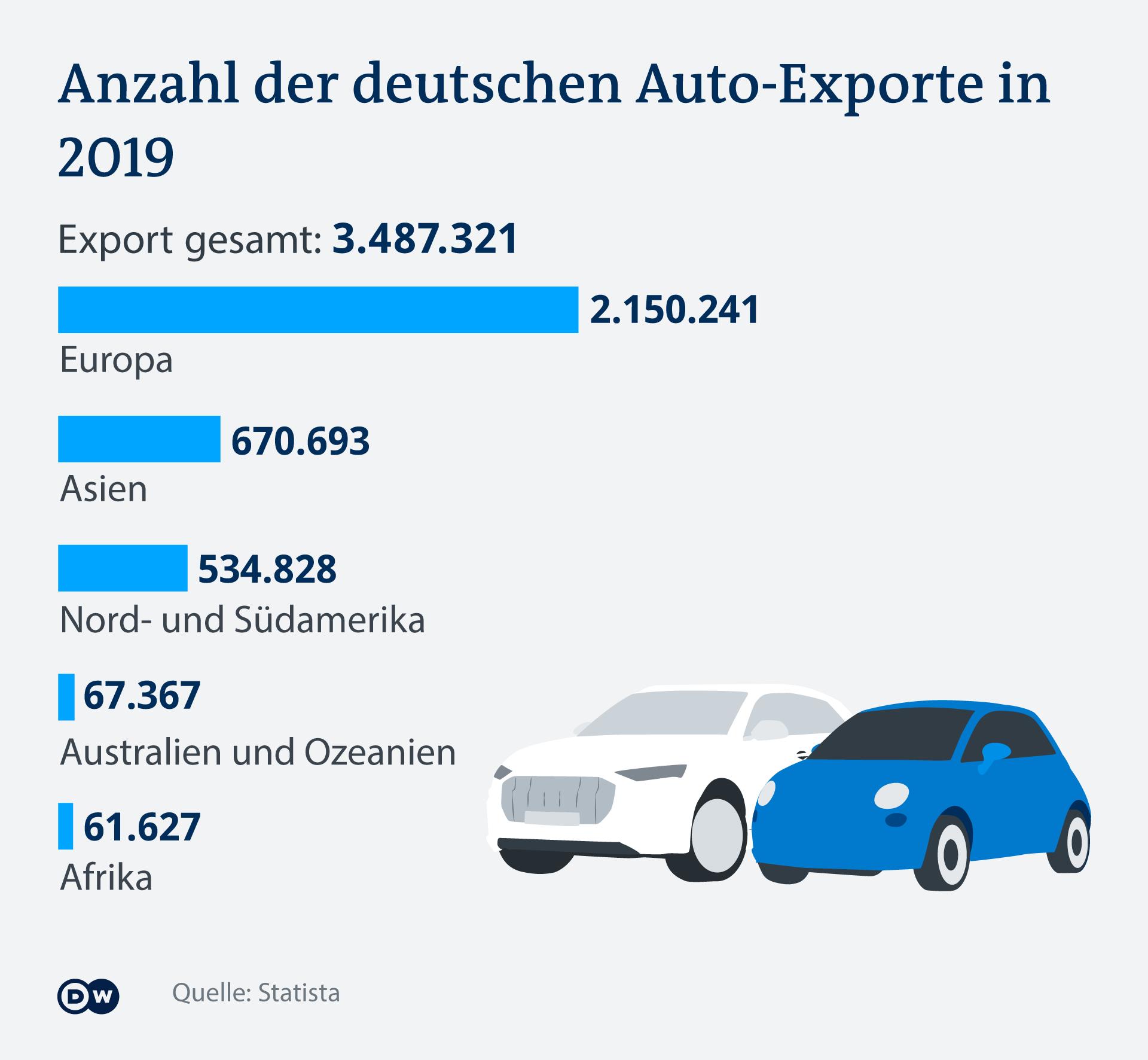 Noch ist die Zahl der Neuwagen, die in Afrika verkauft werden, extrem niedrig im Vergleich zu anderen Märkten
