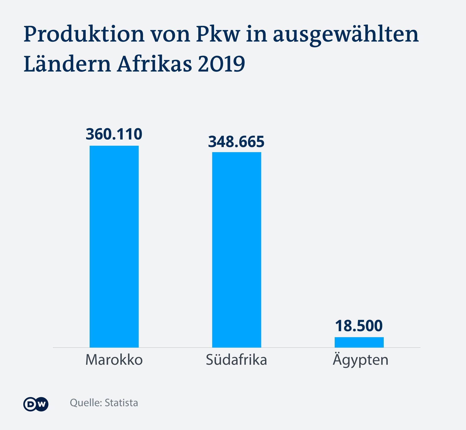 Der Großteil der Autoproduktion findet in zwei Ländern statt