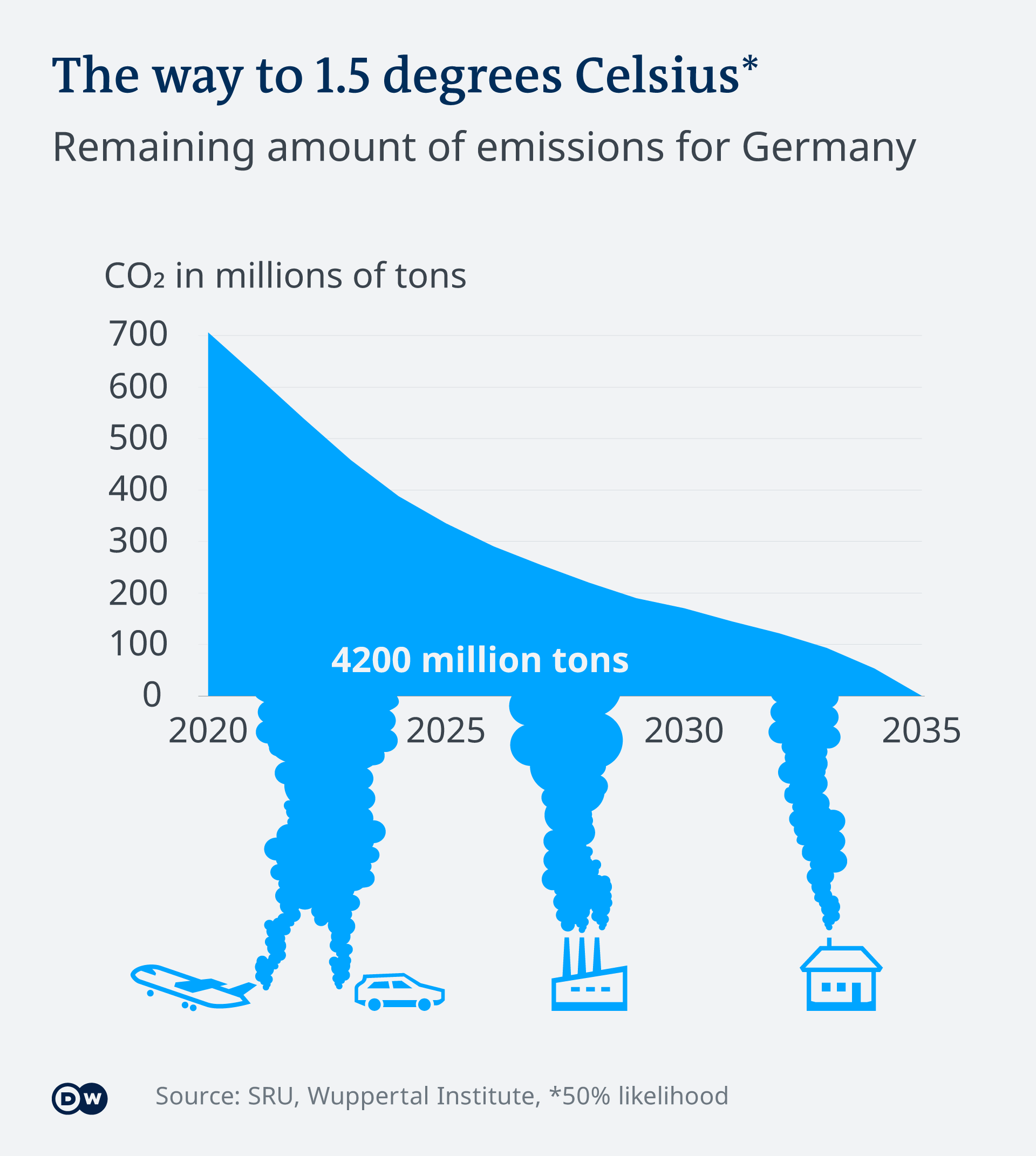 Infographic showing the way to limit emissions to 1.5 degrees Celsius above 1990 levels