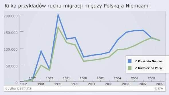 Infografik Migration Polen Deutschland POL polnisch