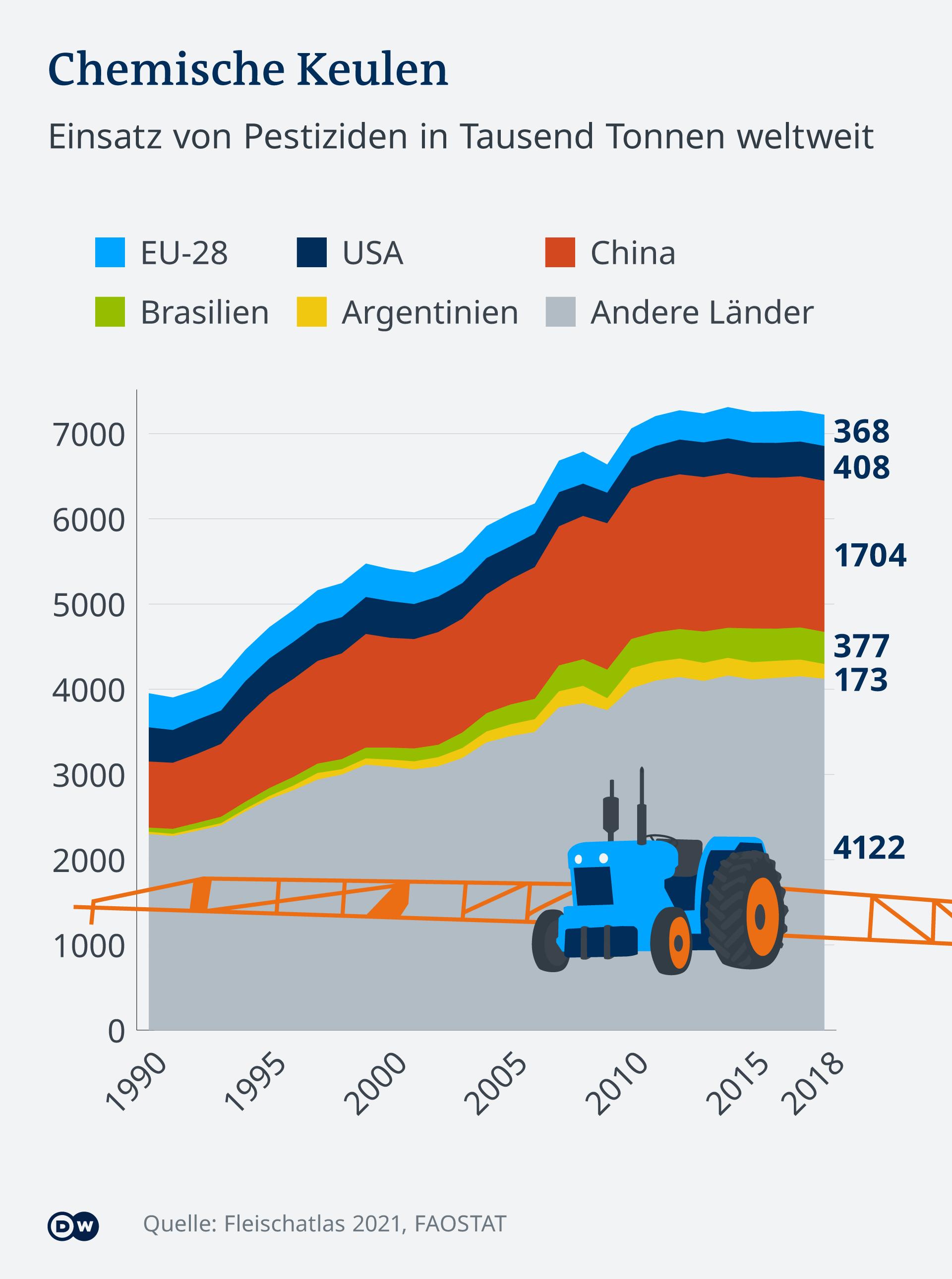 Infografik Pestizide weltweit. Der Verbrauch steigt