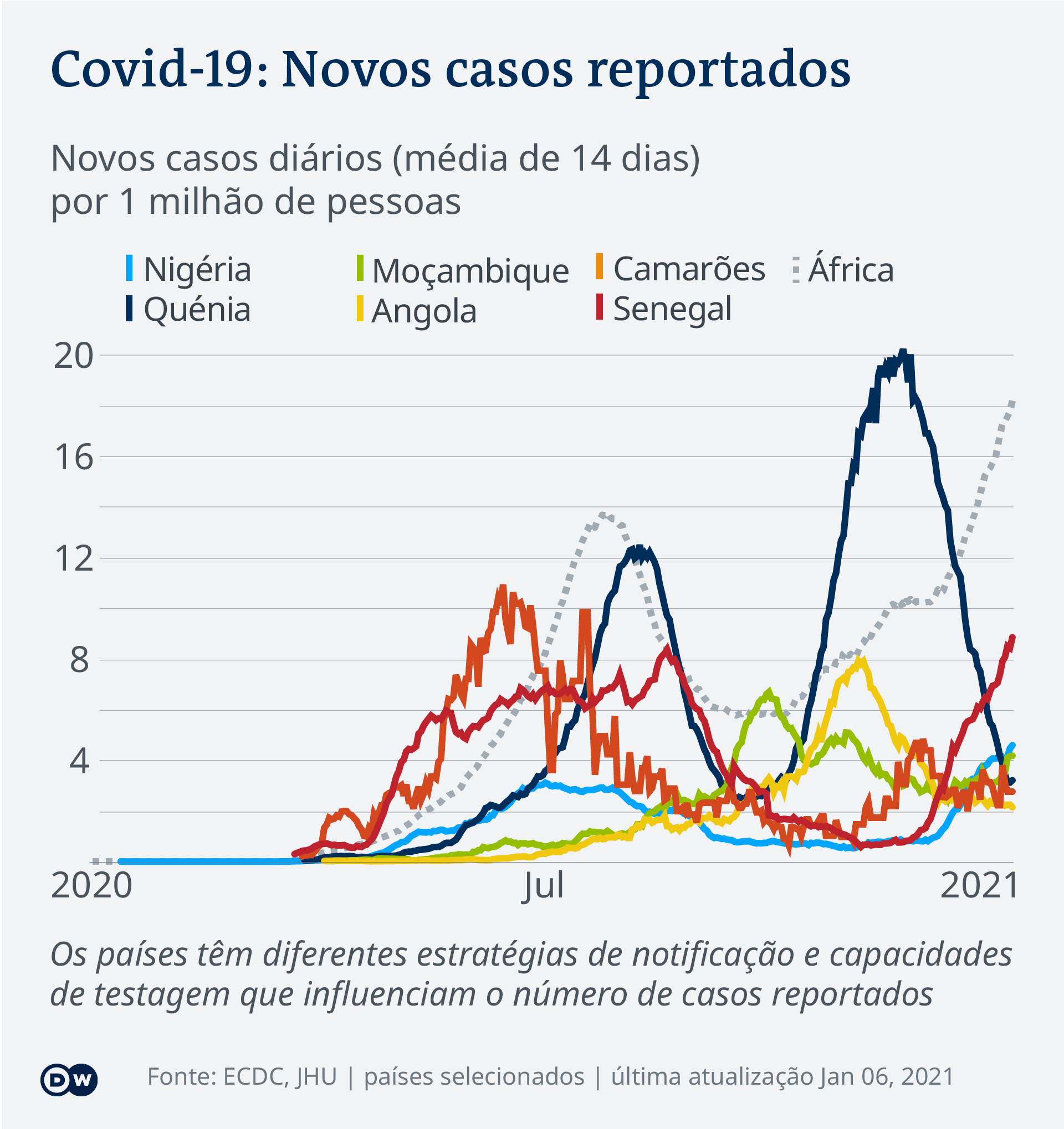 Data visualization COVID-19 New Cases Per Capita – 2021-01-06 – Africa - Portuguese (Africa)