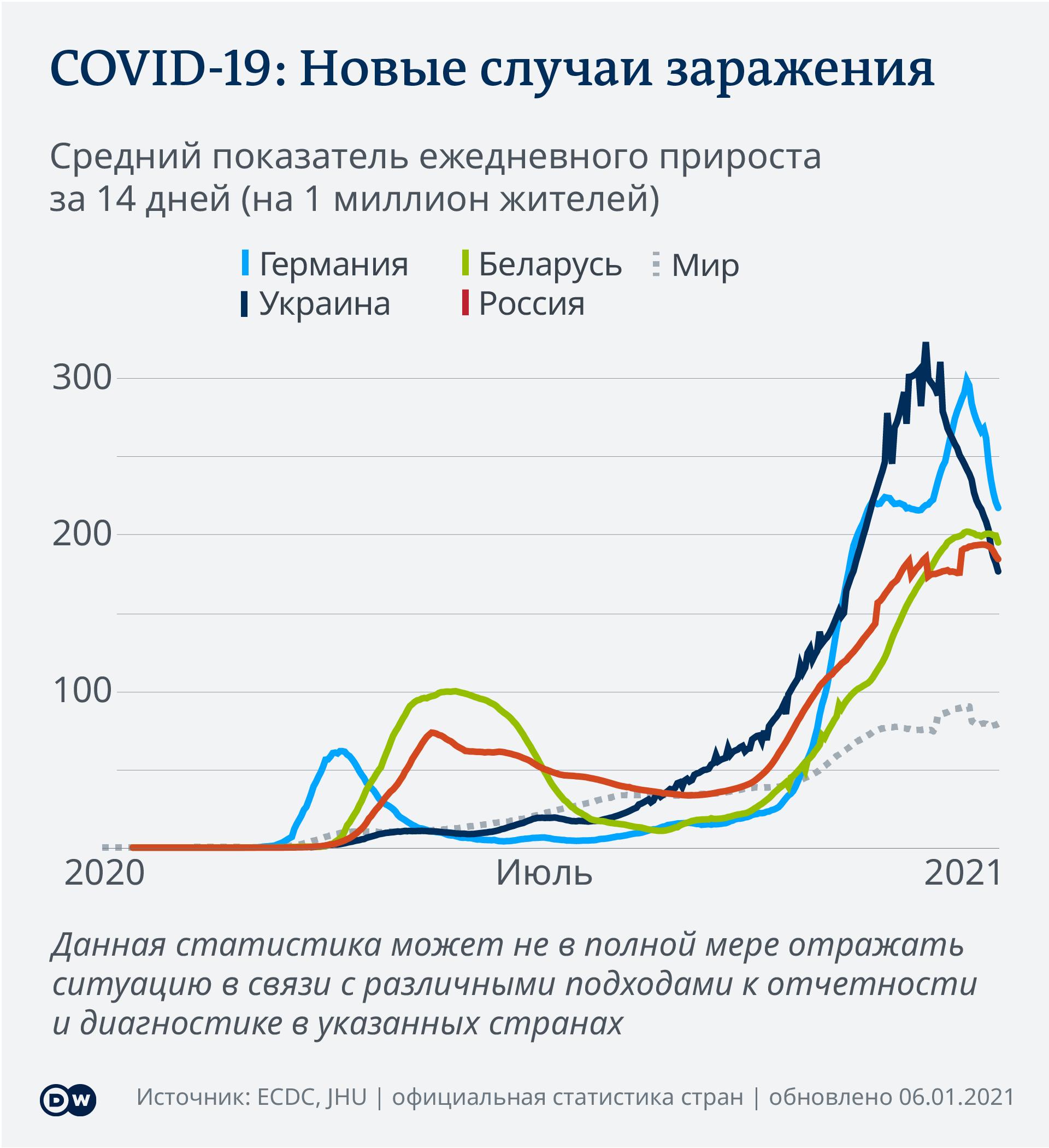 Инфографика COVID-19 - статистика заболеваний на душу населения