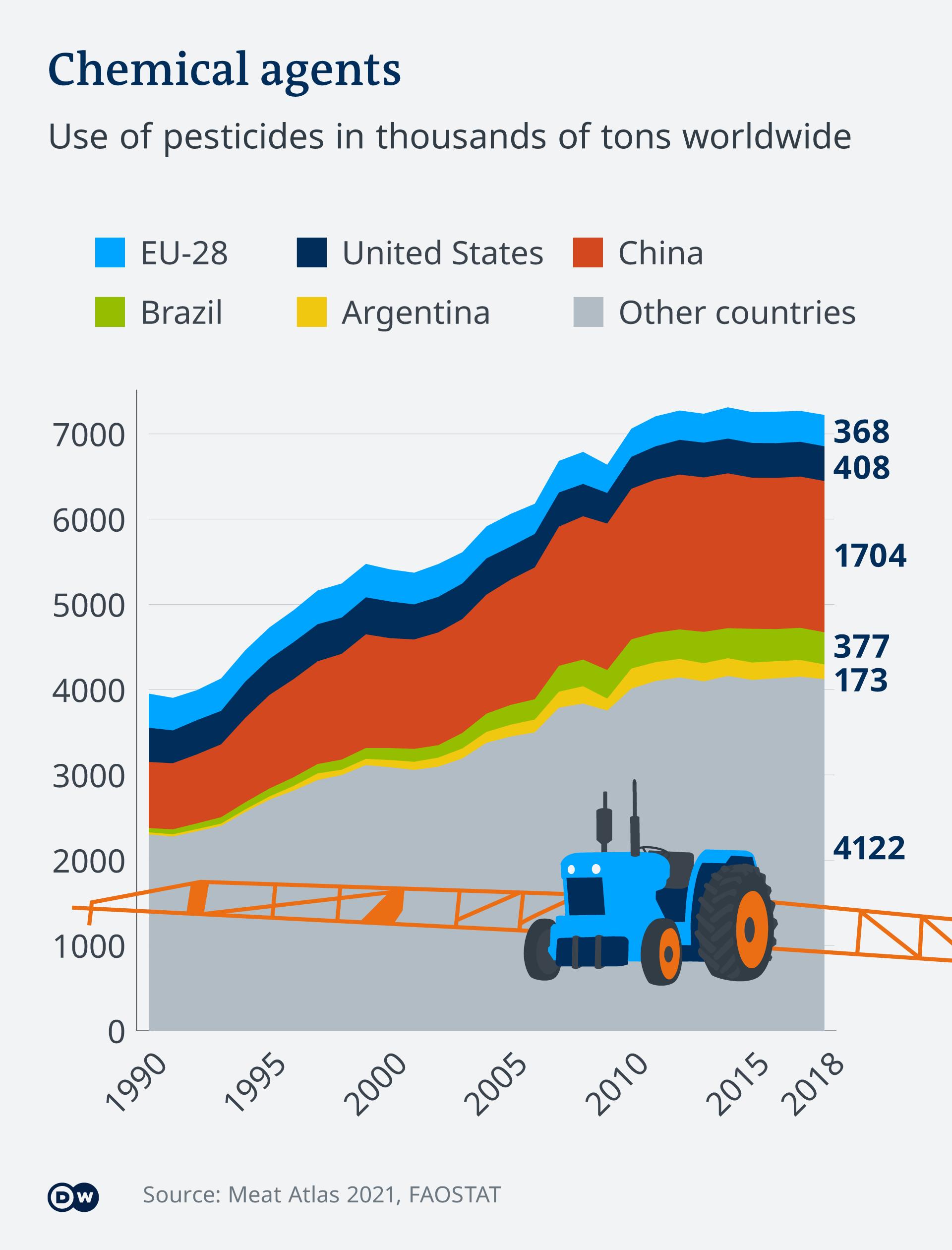 Use of pesticides worldwide