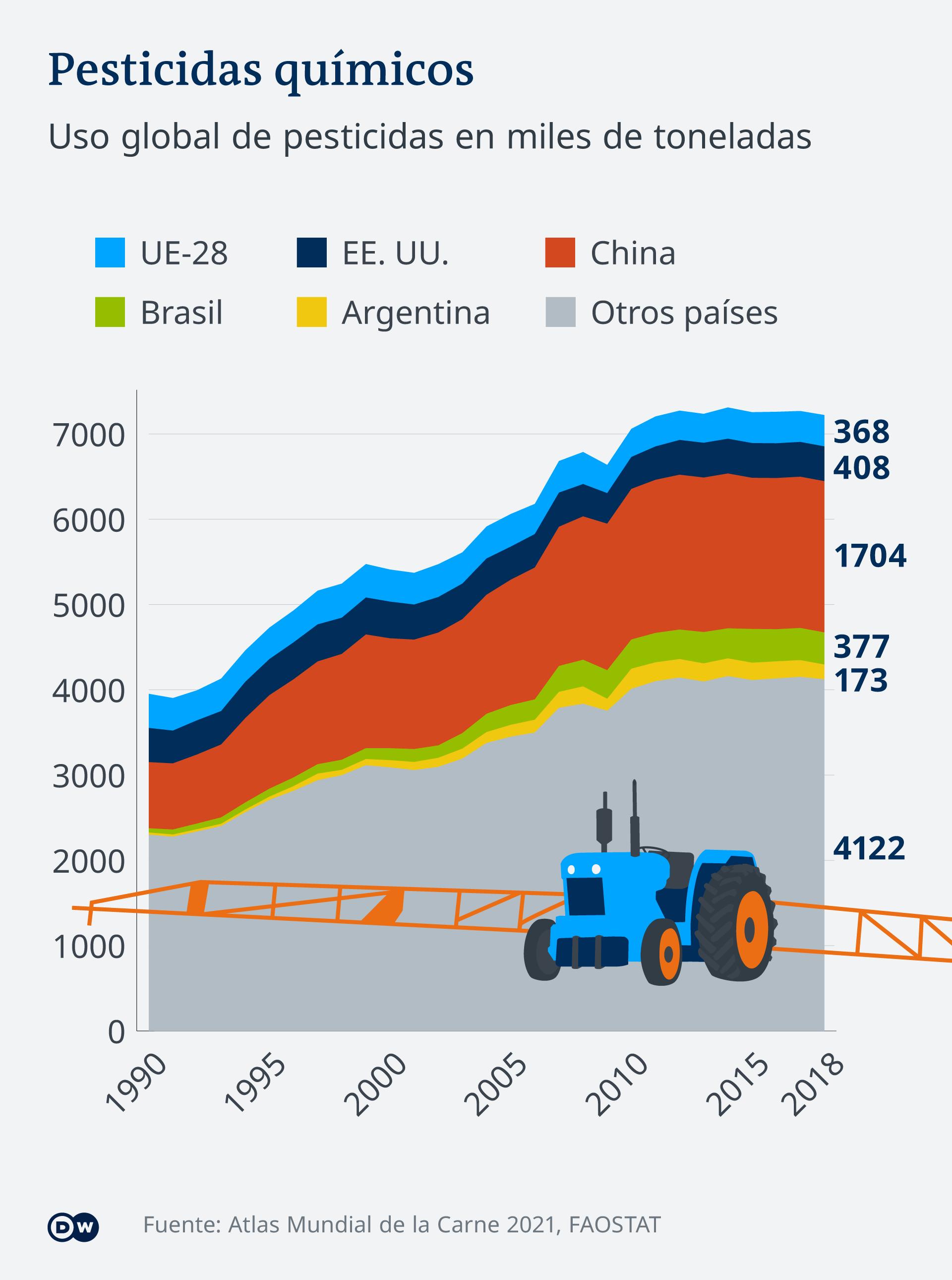 Infografik Fleischatlas Pestizide ES