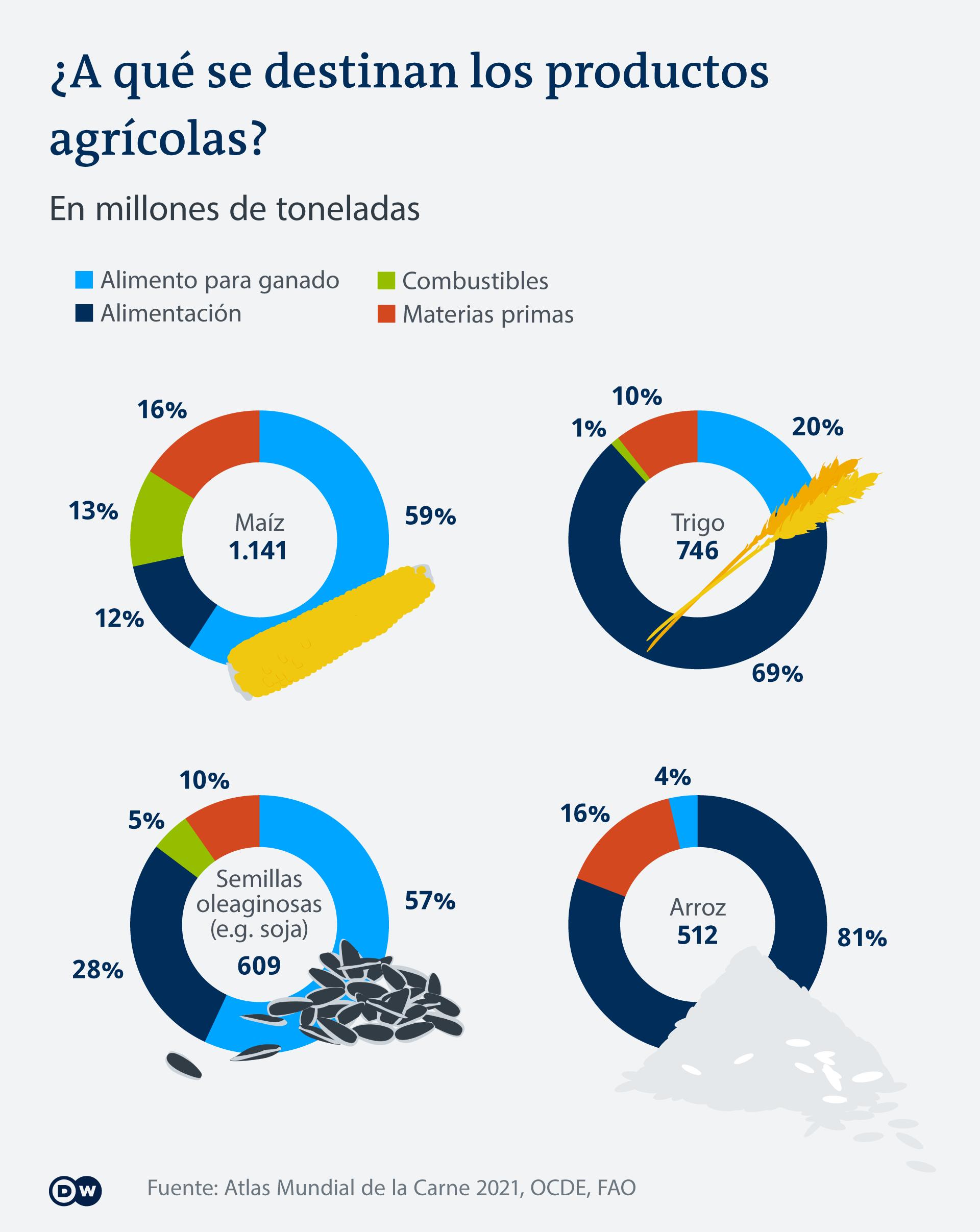 Infografik Fleischatlas Verschiedene Interessenten ES