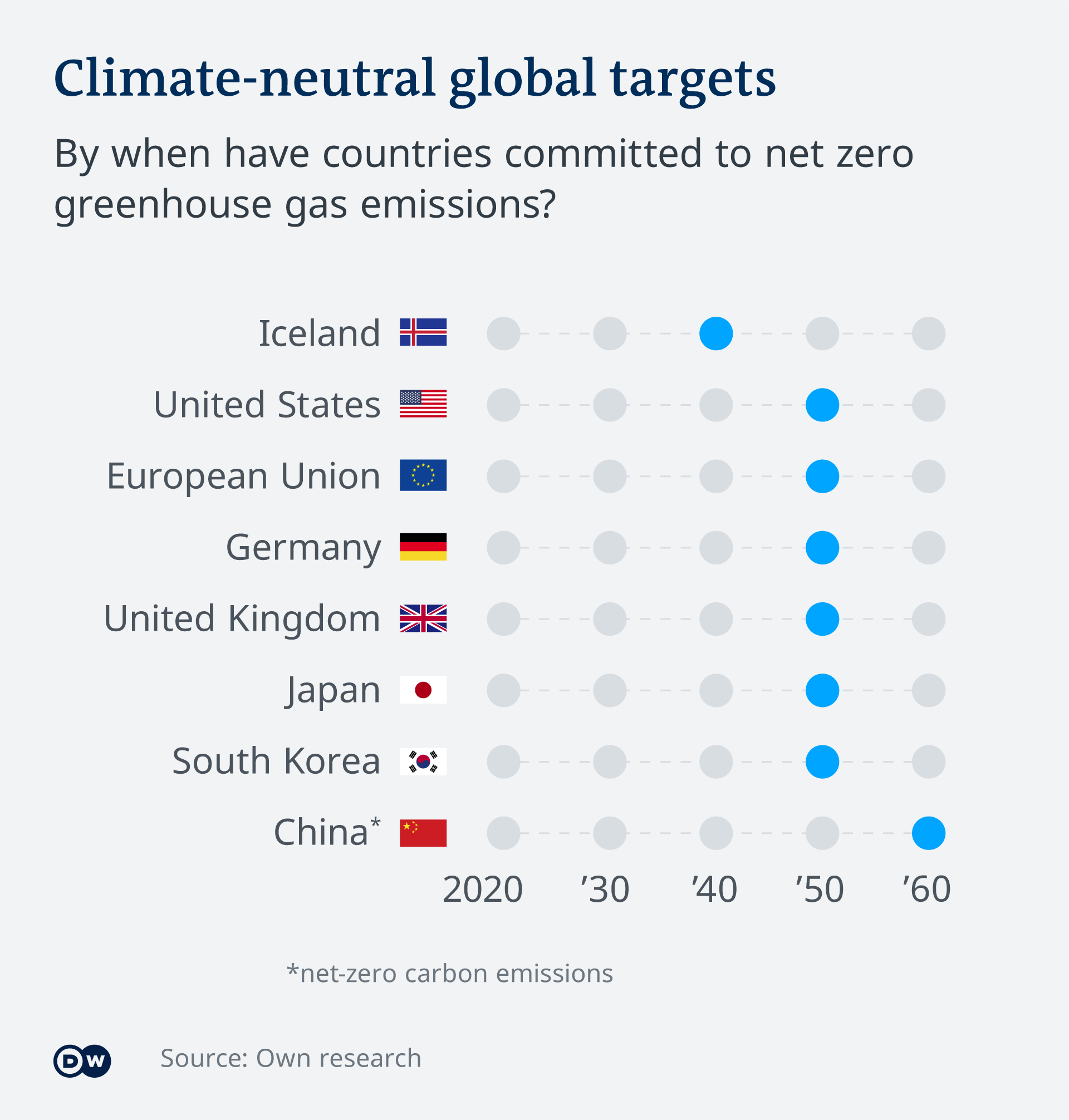 Graph comparing different countries' goals to climate-neutrality