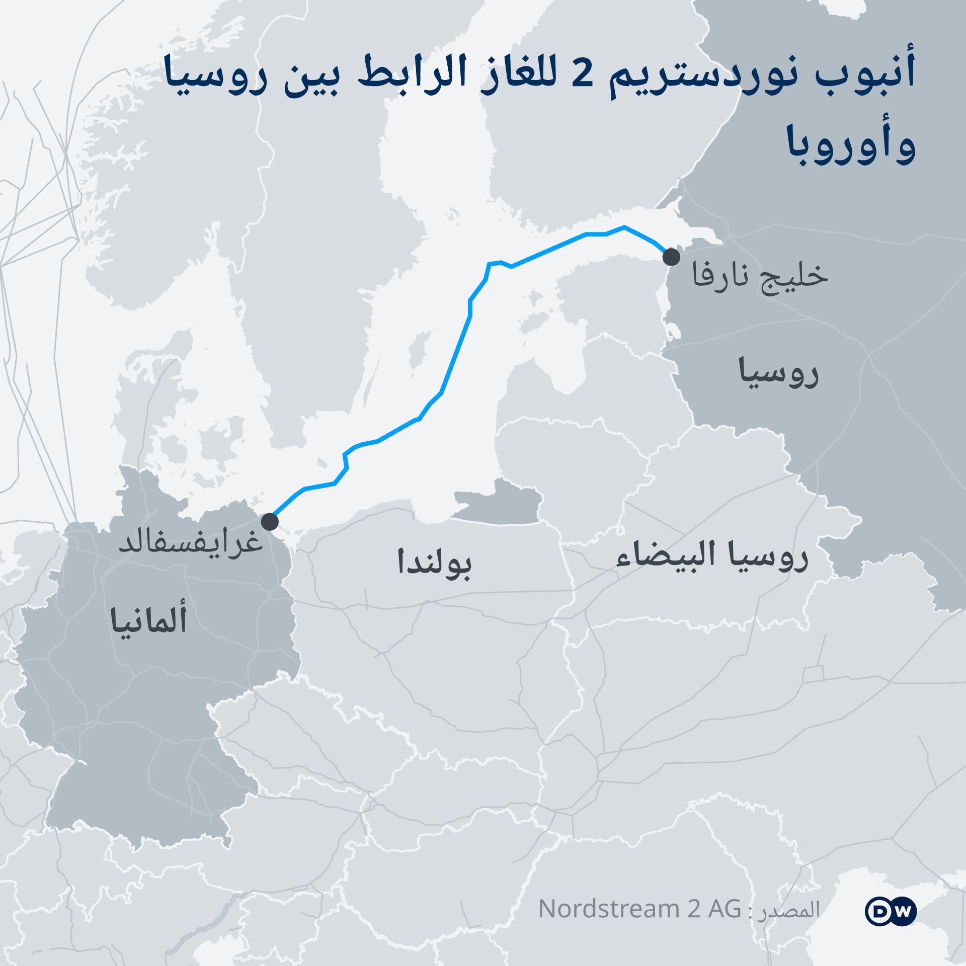 Infografik Karte Nord Stream 2 AR