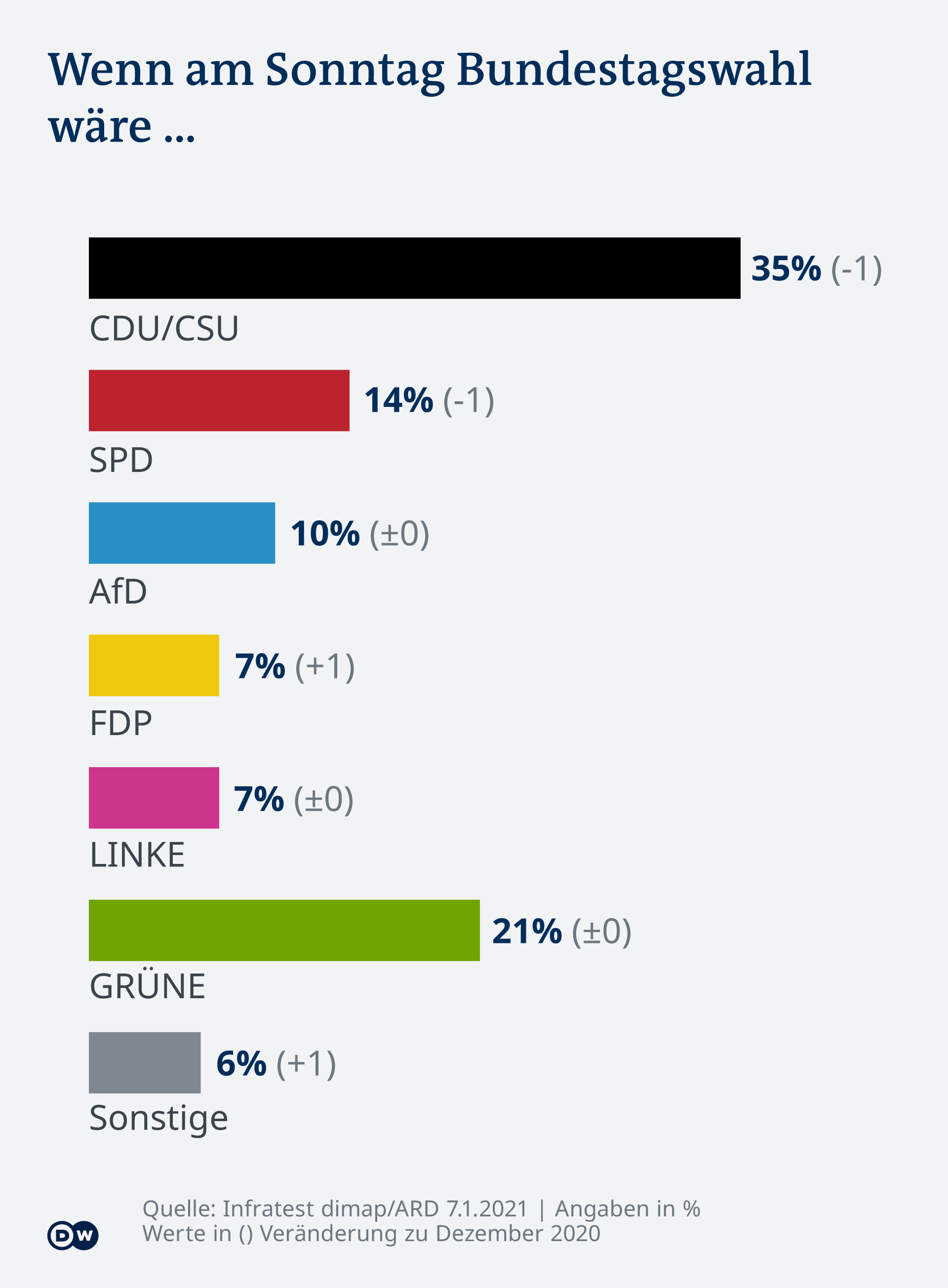 Infografik Deutschlandtrend Januar 2021 Sonntagsgfrage DE