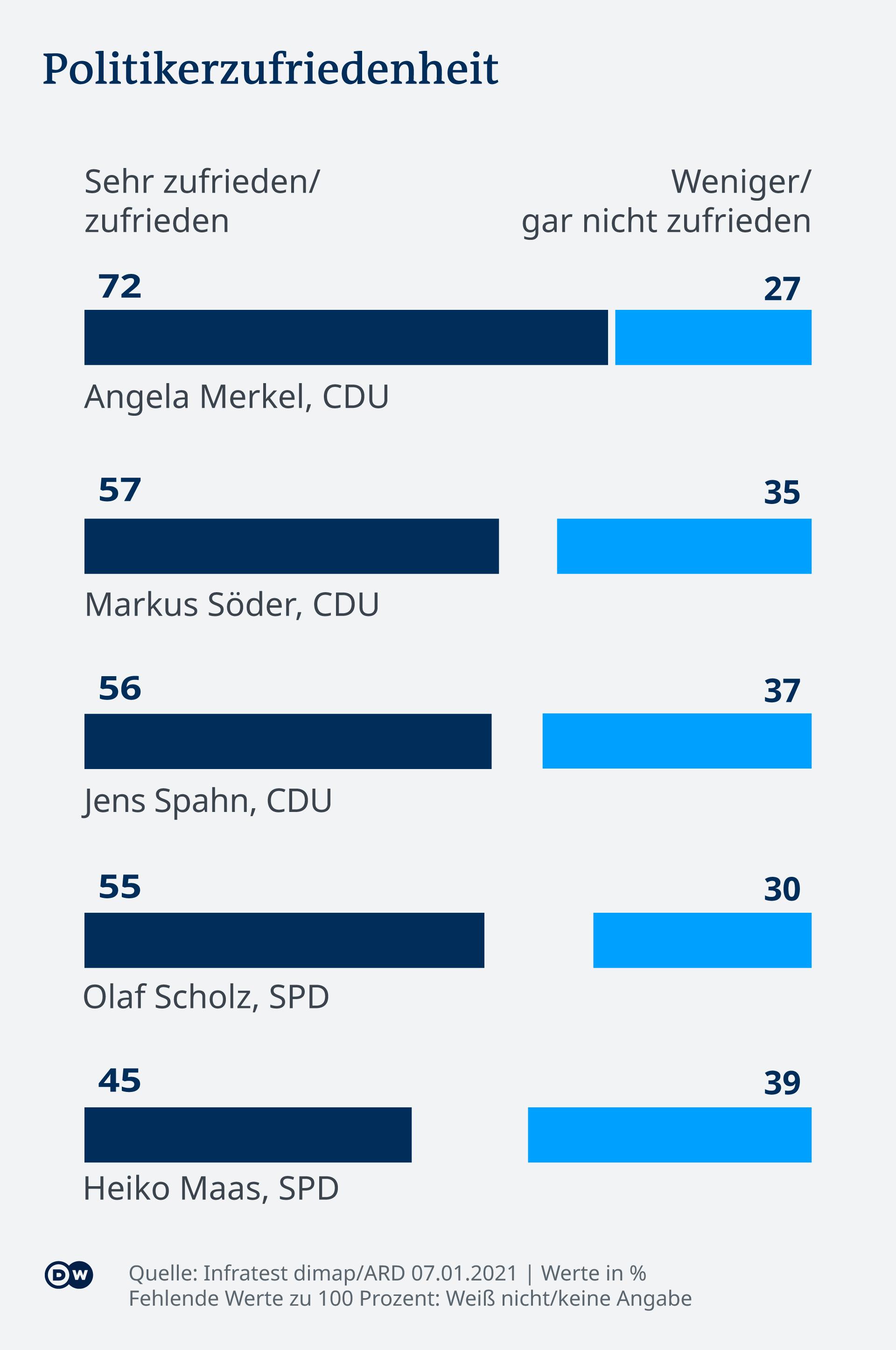 Infografik Deutschlandtrend Januar 2021 Politikerzufriedenheit DE