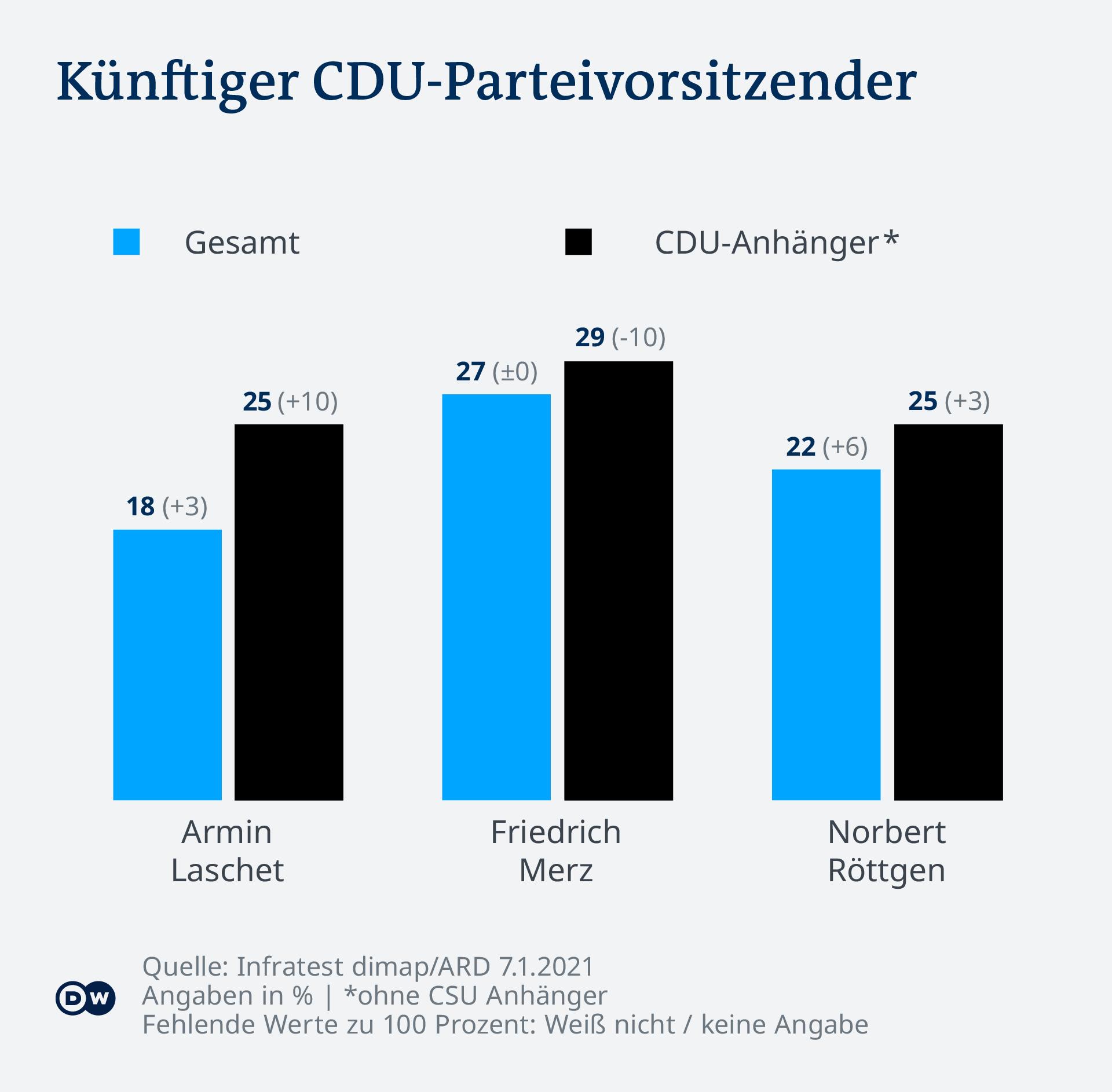 Infografik Deutschlandtrend Januar 2021 CDU DE