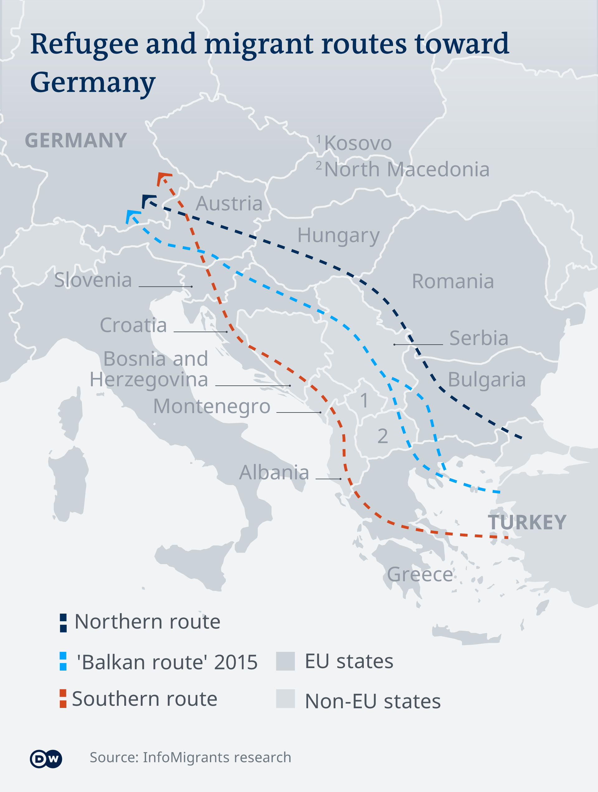 Migrant routes towards Europe
