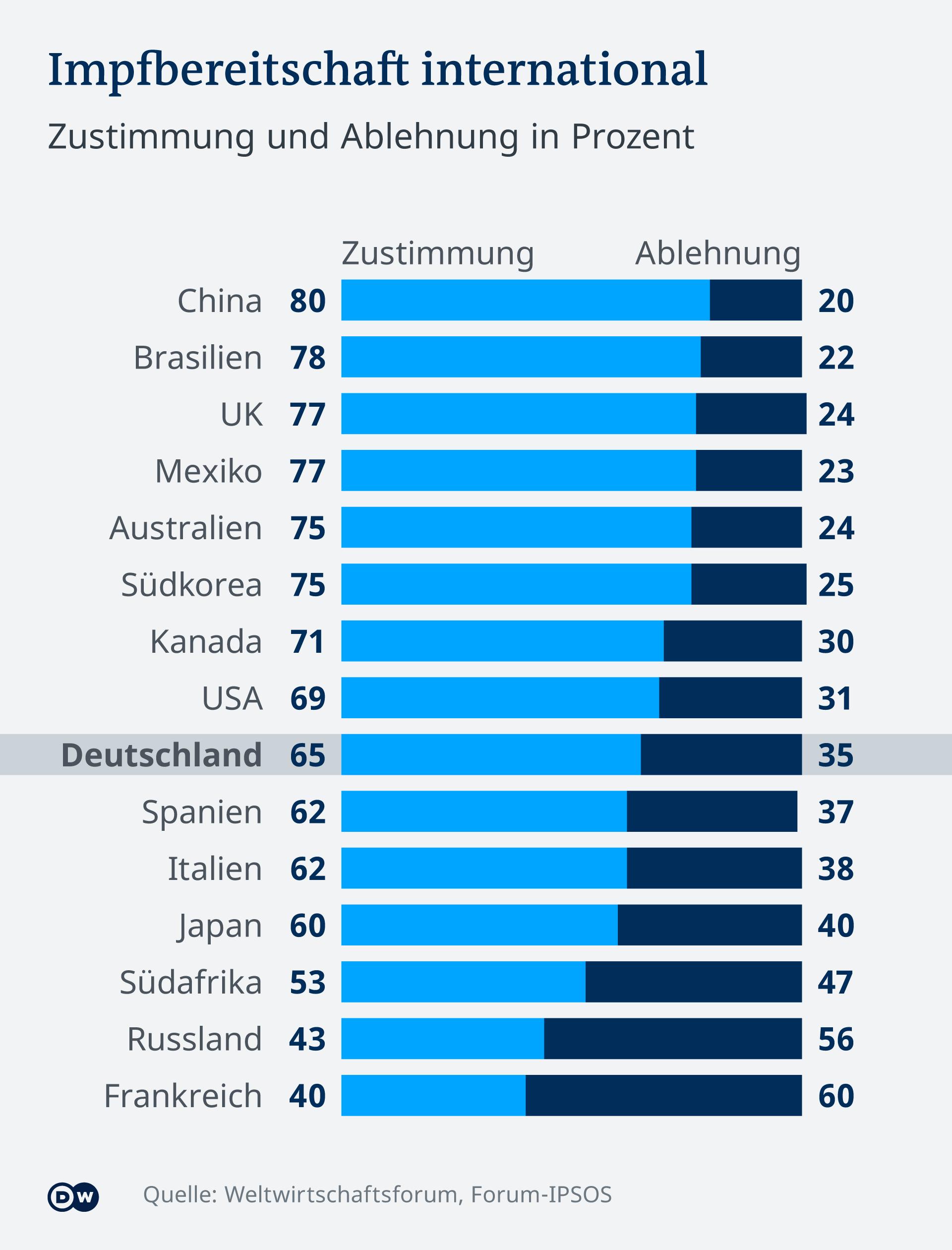 Съгласни и несъгласни (в тъмносиньо) да се ваксинират в някои страни по света към март 2021 г.