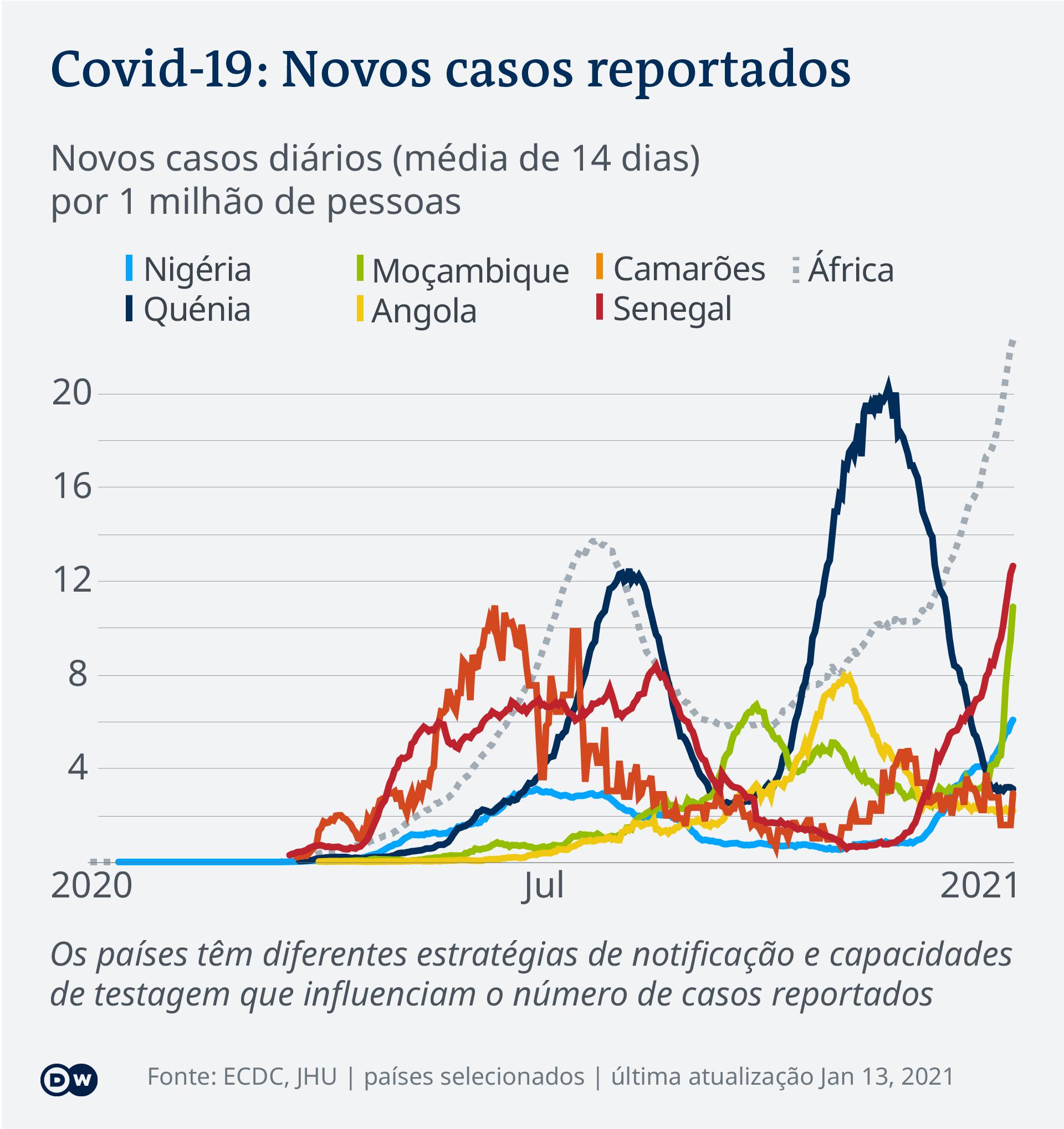Data visualization COVID-19 New Cases Per Capita – 2021-01-13 – Africa – Portuguese (Africa)