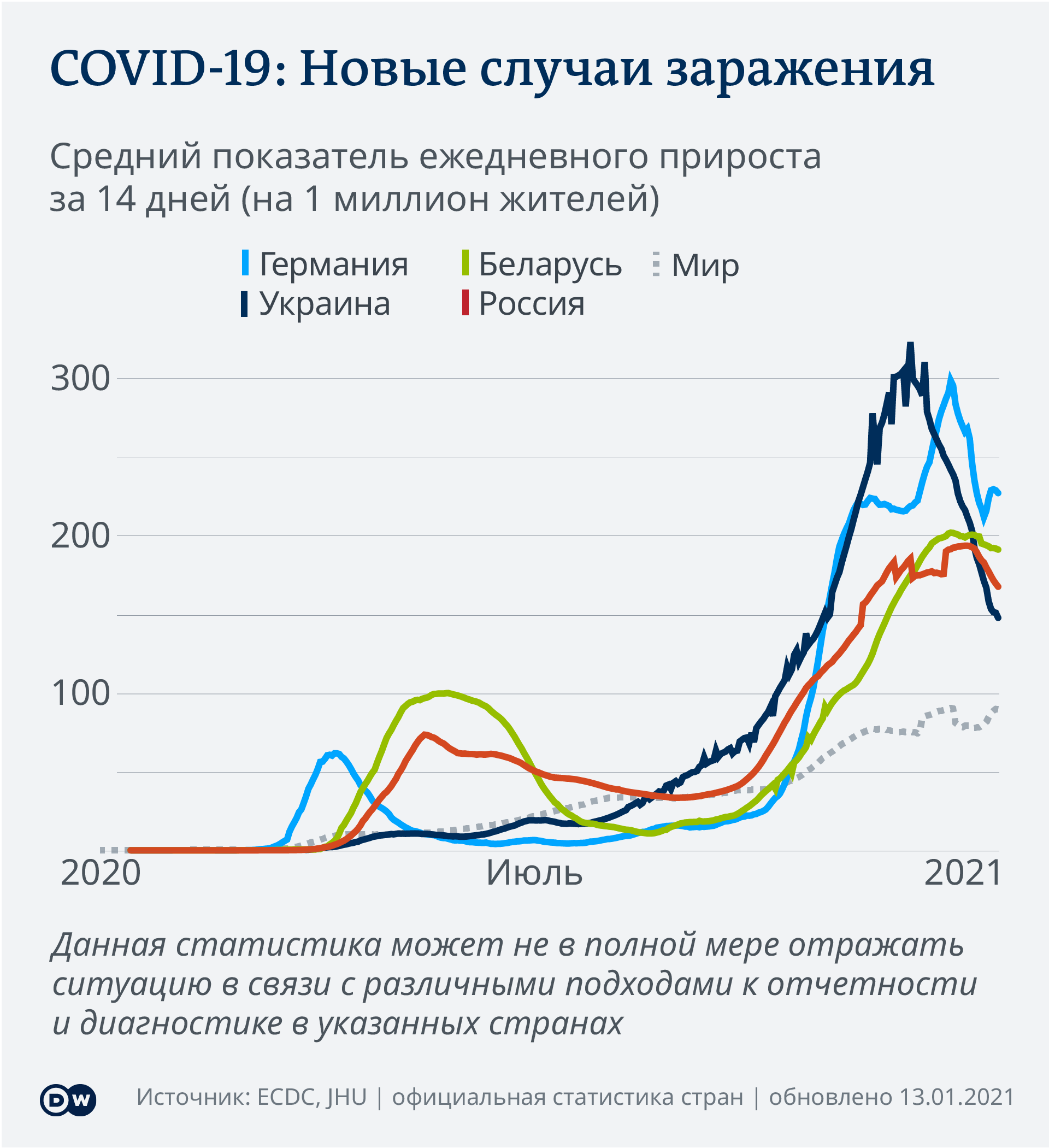 Data visualization COVID-19 New Cases Per Capita – 2021-01-13 - Russia - Russian