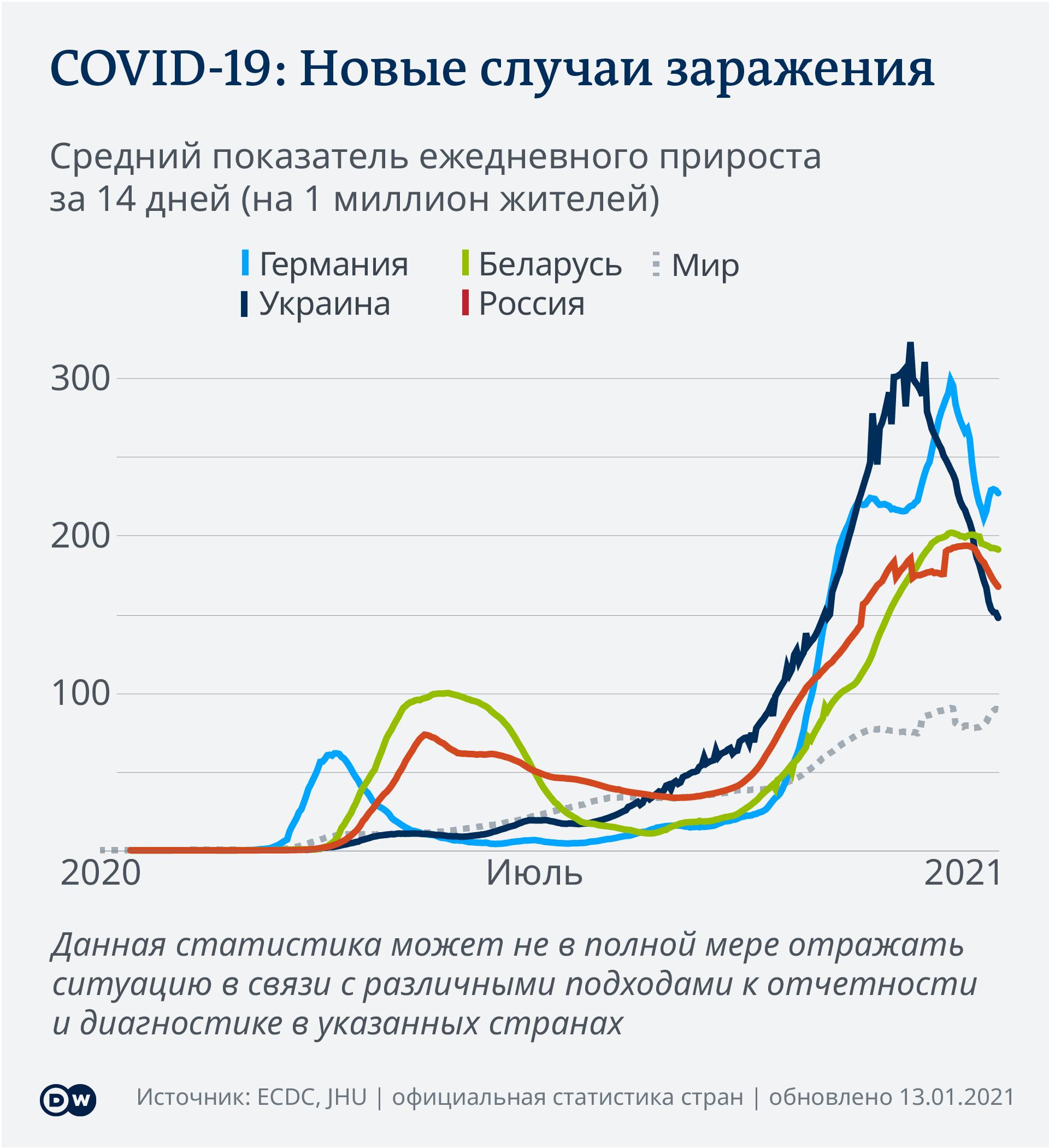 Data visualization COVID-19 New Cases Per Capita – 2021-01-13 - Russia - Russian