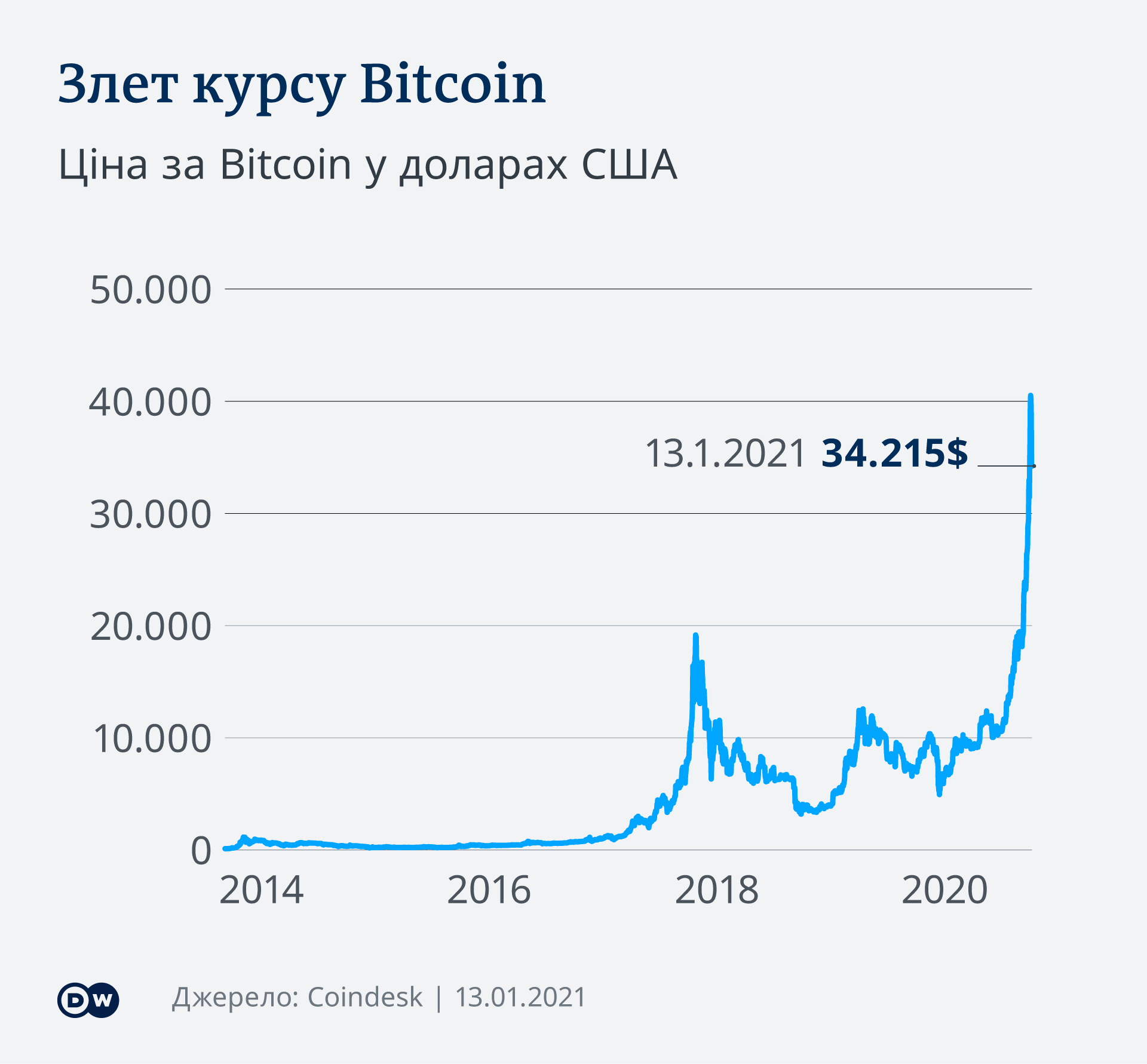Infografik Bitcoin Kurs 13.1.2021 UK