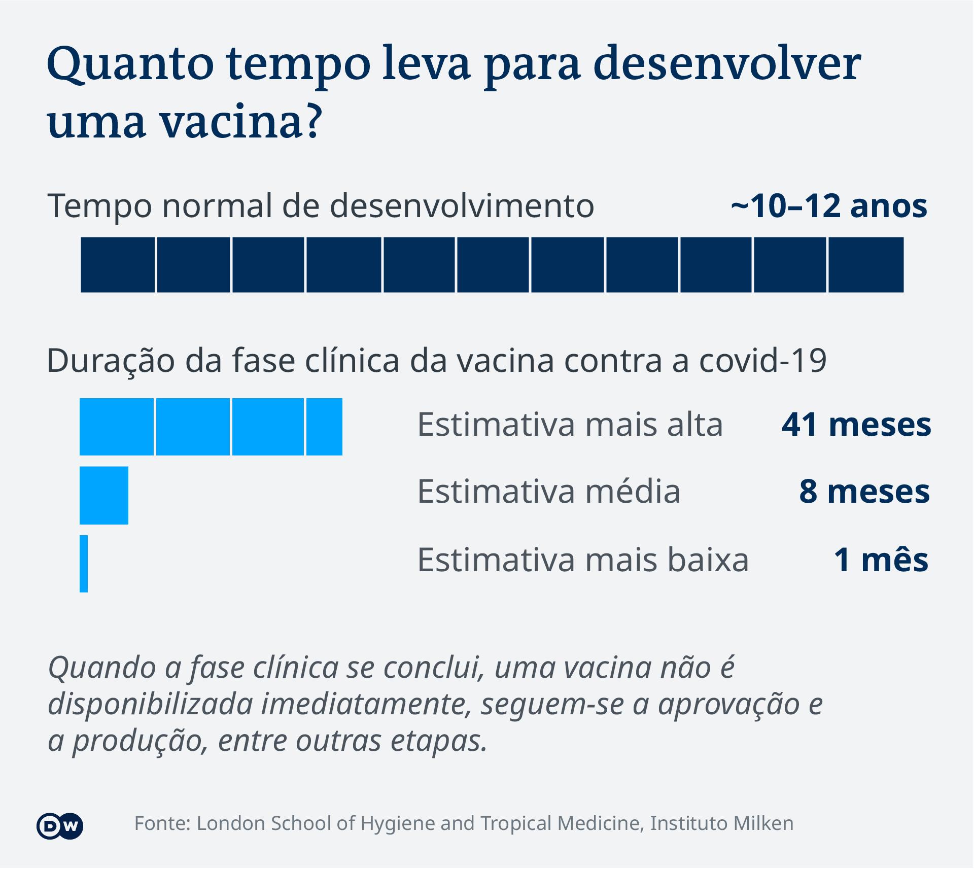 Data visualization - COVID-19 vaccine tracker - Duration - Update Jan 14, 2021 - Portuguese (Brazil)
