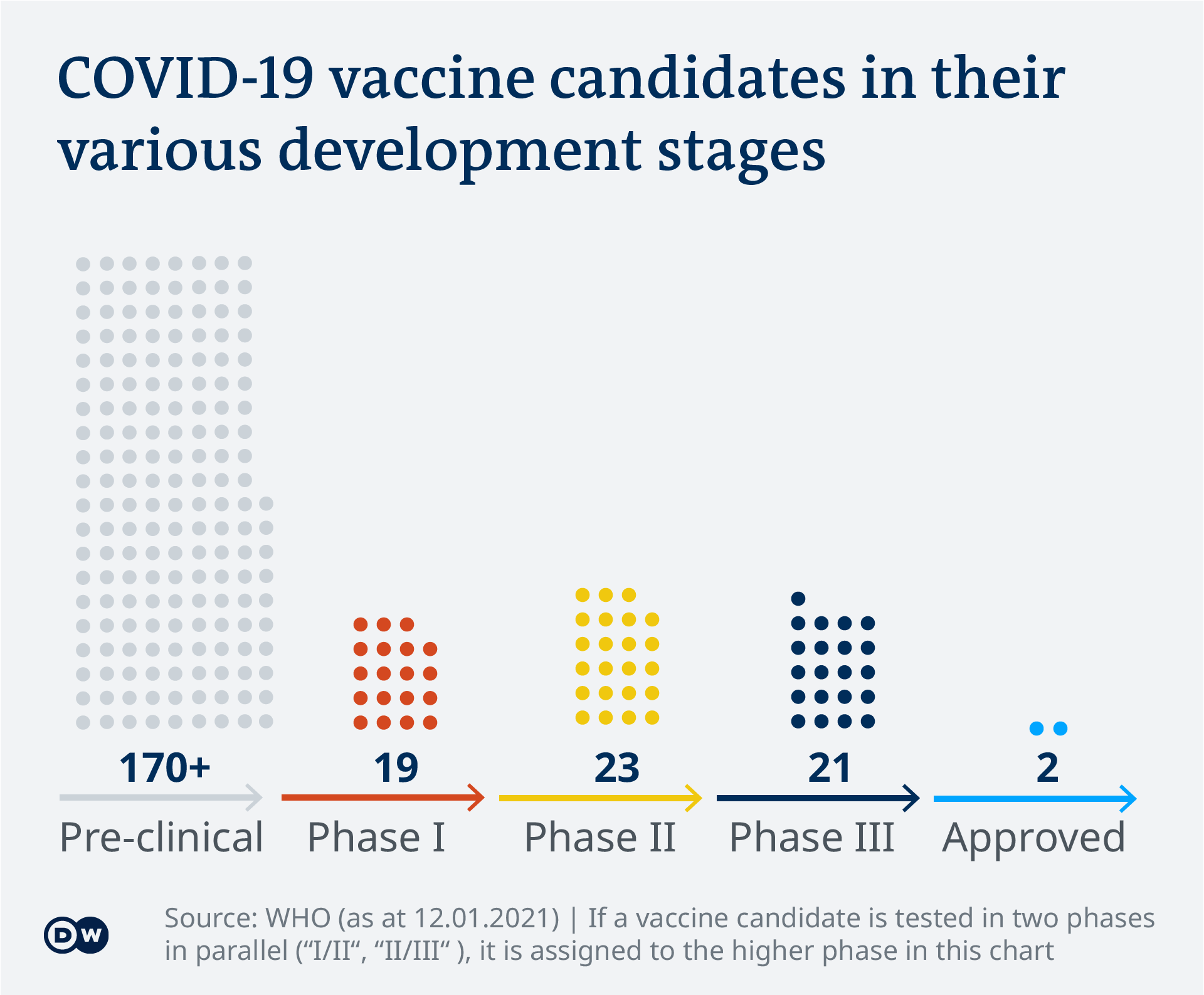 Data visualization - COVID-19 vaccine tracker - Phases - Update Jan 14, 2021 - English