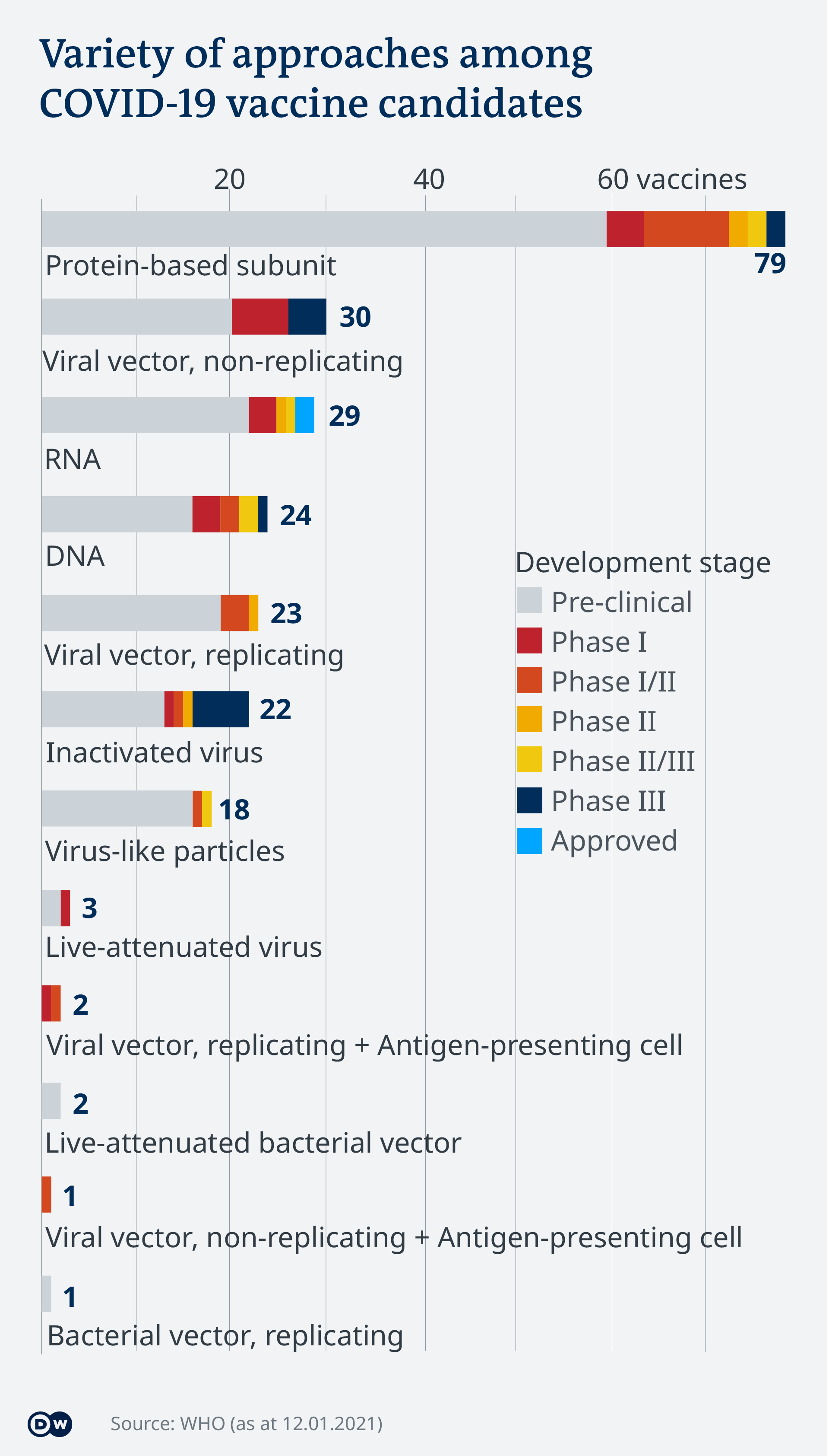 Data visualization - COVID-19 vaccine tracker - Types - Update Jan 14, 2021 - English