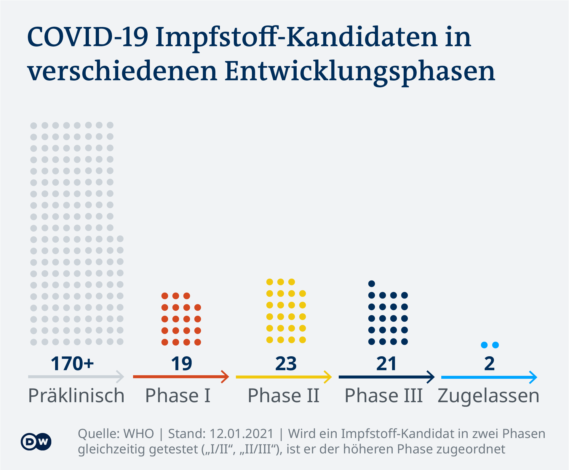 Data visualization - COVID-19 vaccine tracker - Phases - Update Jan 14, 2021 - German