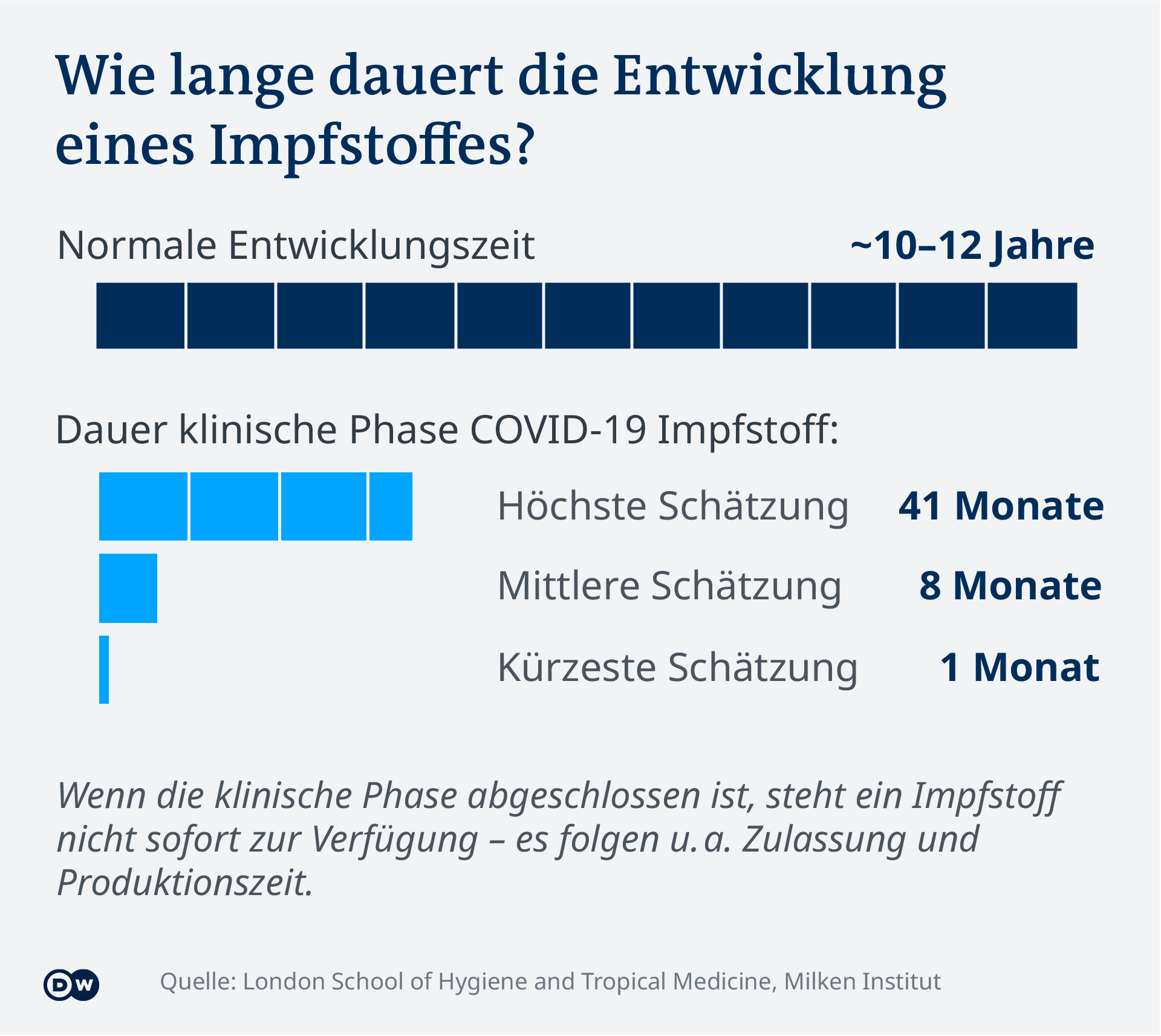Data visualization - COVID-19 vaccine tracker - Duration - Update Jan 14, 2021 - German