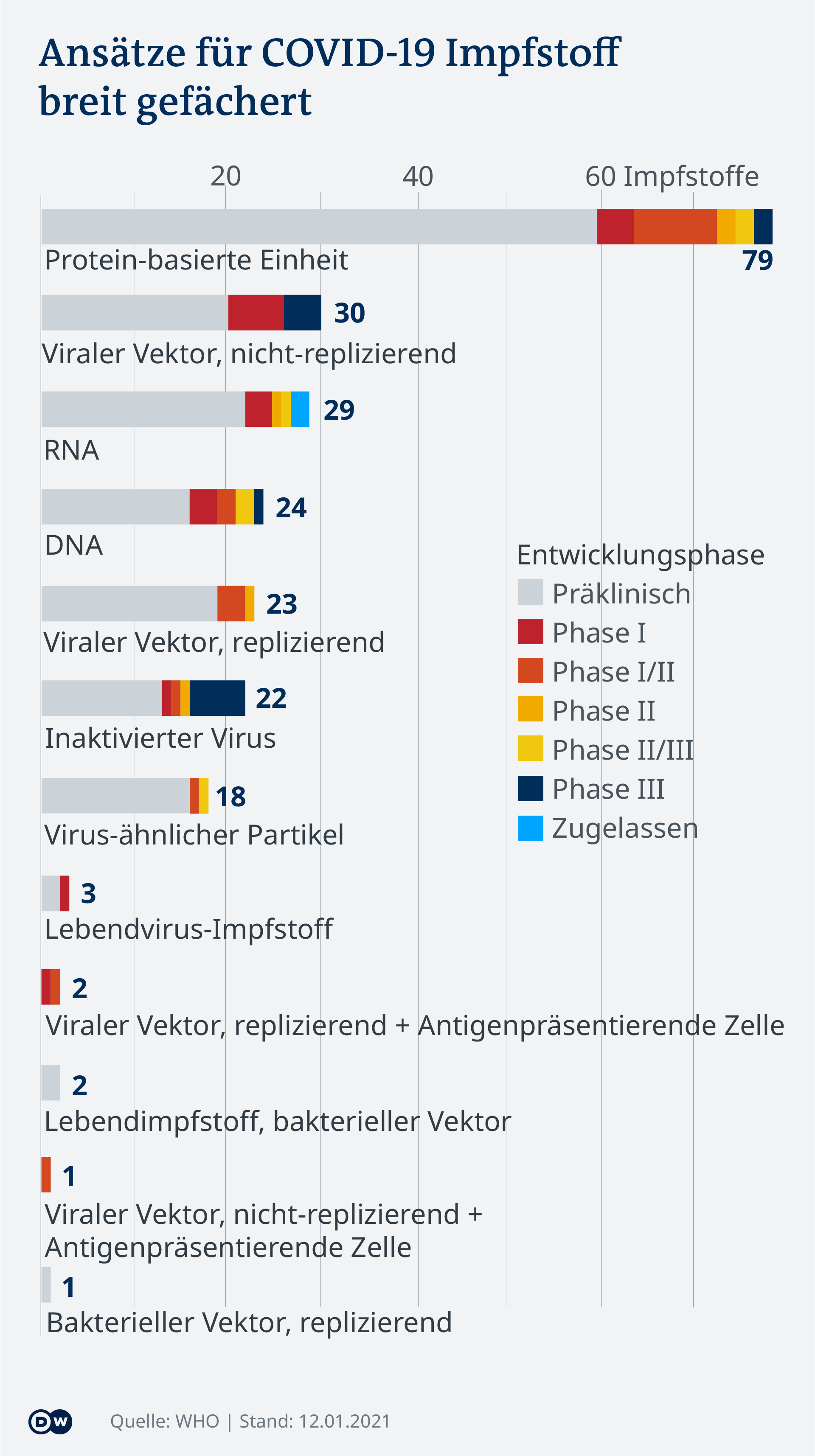 Data visualization - COVID-19 vaccine tracker - Types - Update Jan 14, 2021 - German
