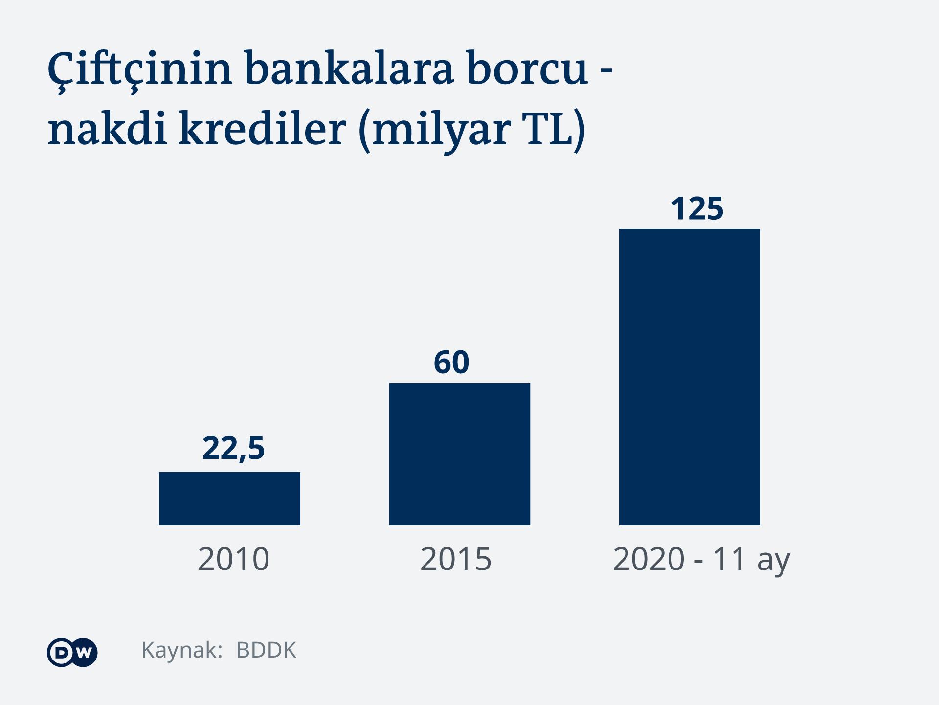 Infografik Schulden Bauern TR