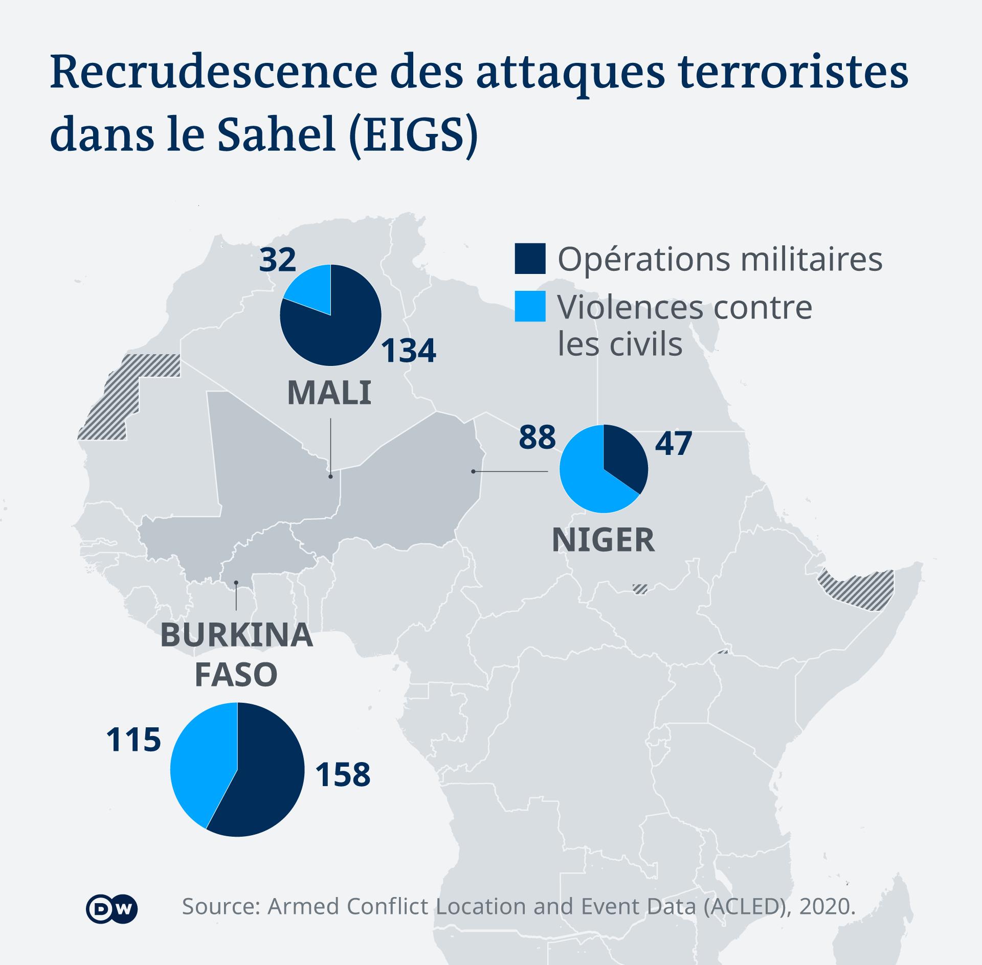 Au Niger, les deux tiers des attaques terroristes visent les civils.