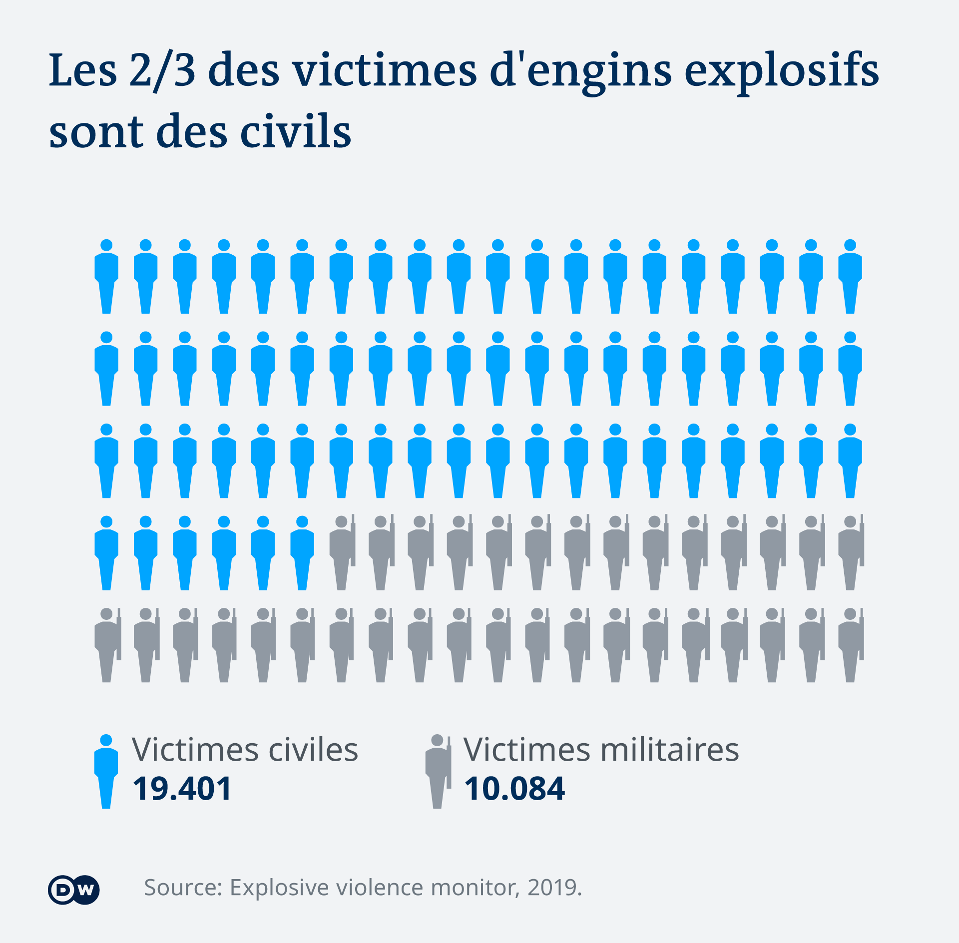 66% des victimes d'engins explosifs dans le monde sont des civils.