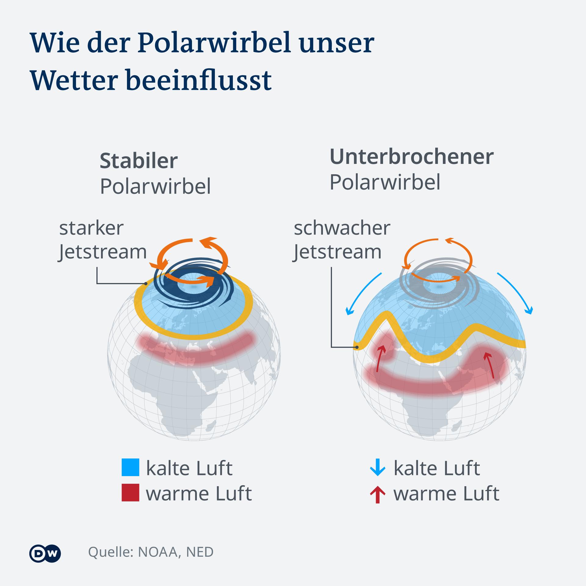 Infografik - Wie der Polarwirbel unser Wetter beeinflusst - DE