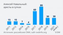 Infografik Verhaftungen Navalny RU