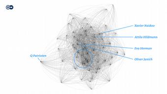 Το γράφημα αυτό απεικονίζει τις διασυνδέσεις των Q-Patrioten με τις μεγάλες γερμανικές ομάδες Q Patrioten (σε κύκλο) αλλά και συνωμοσιολόγους influencer στο Telegram. Κάθε τελεία απεικονίζει μια ομάδα, κάθε γραμμή τα μεταξύ τους μηνύματα