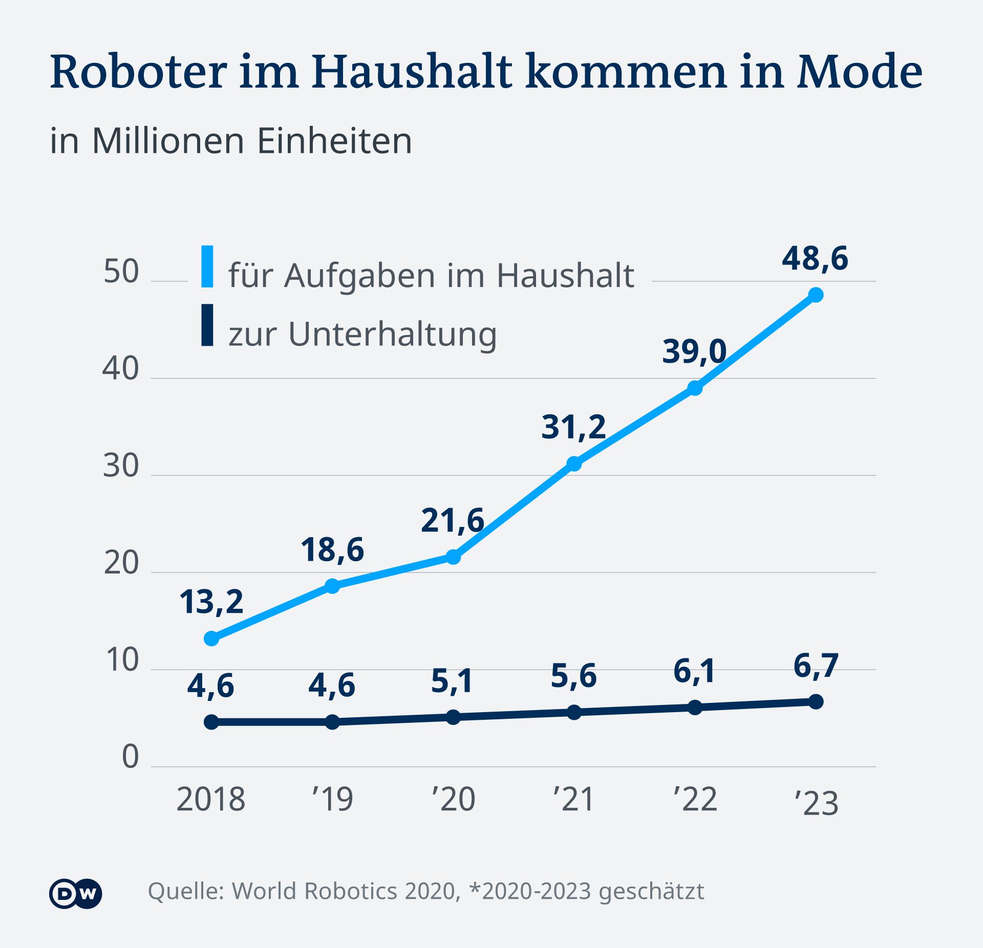 Infografik Roboter im Haushalt kommen in Mode DE