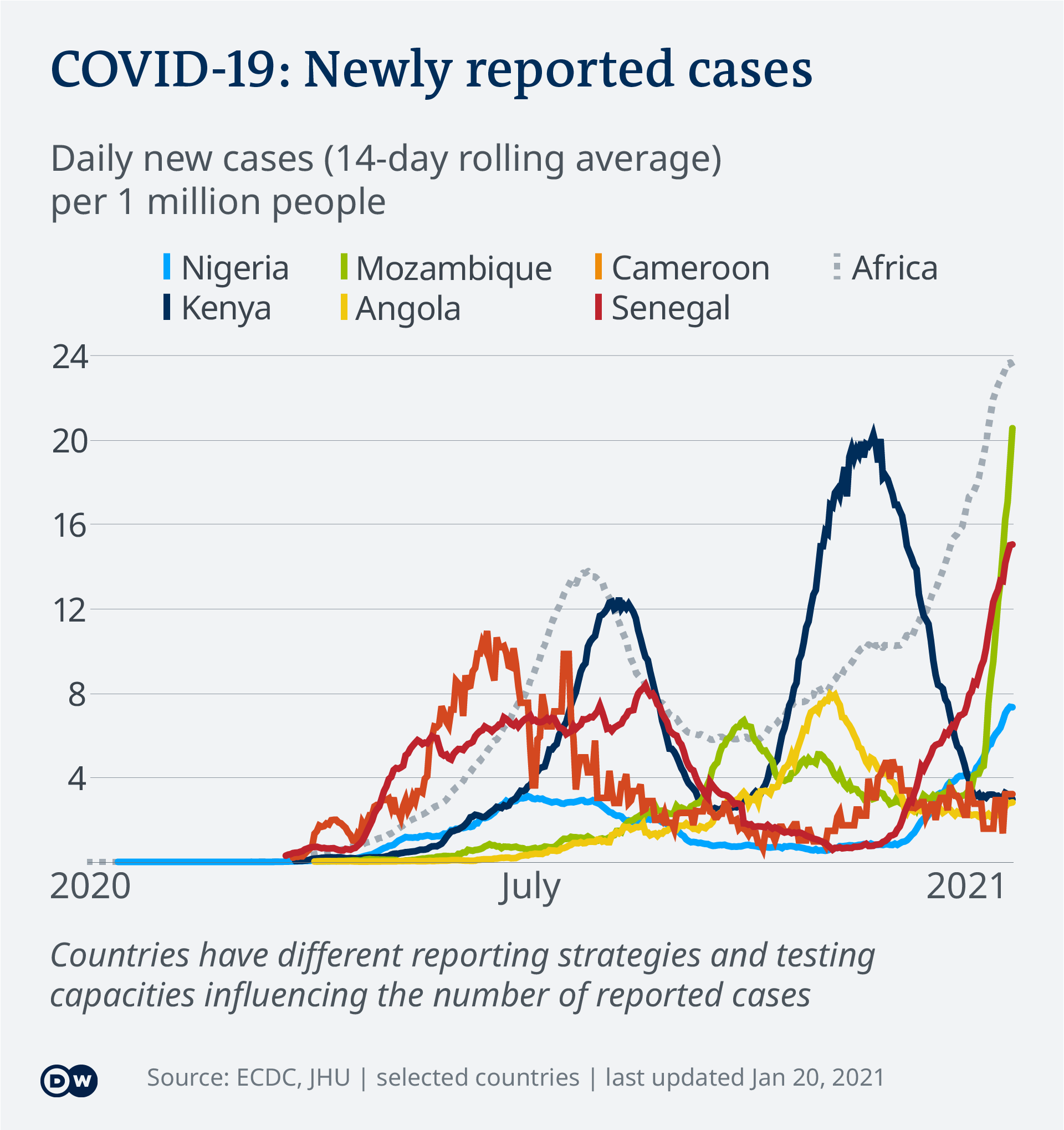 Data visualization COVID-19 New Cases Per Capita – 2021-01-20 – Africa - English
