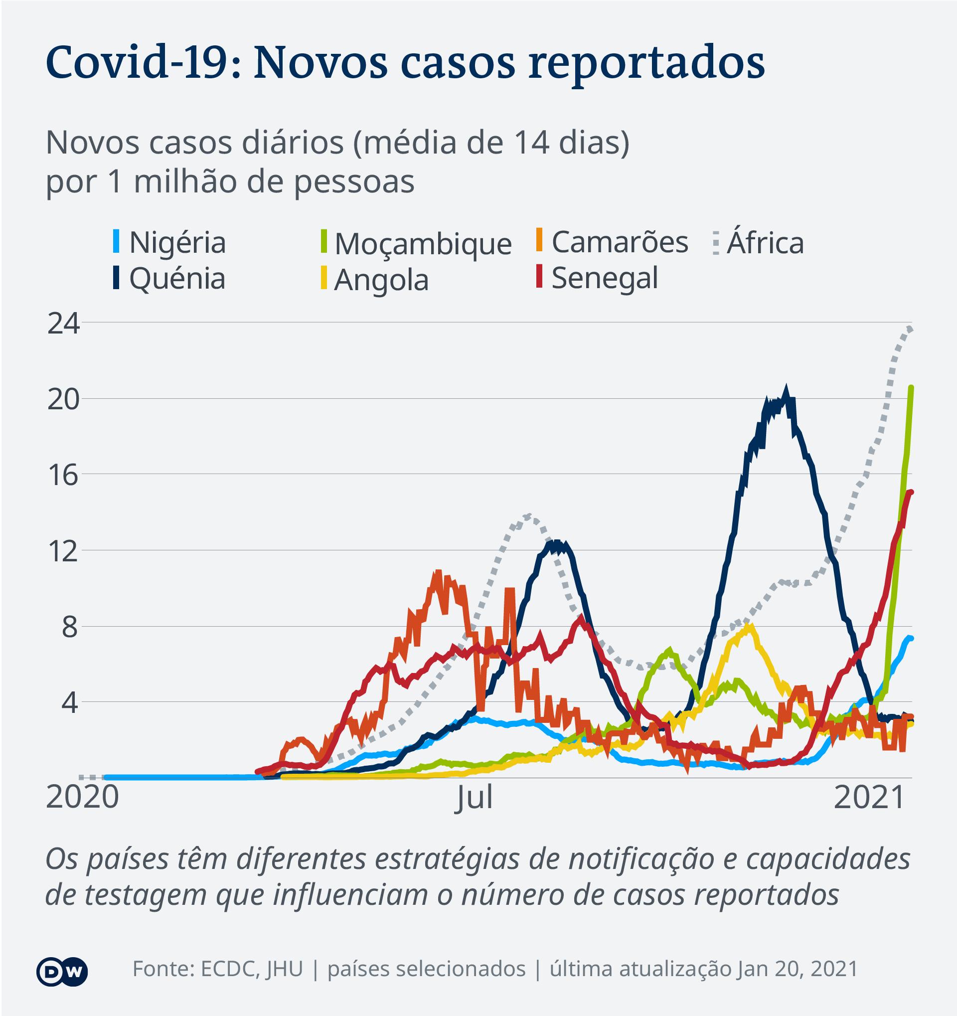 Data visualization COVID-19 New Cases Per Capita – 2021-01-20 – Africa - Portuguese (Africa)