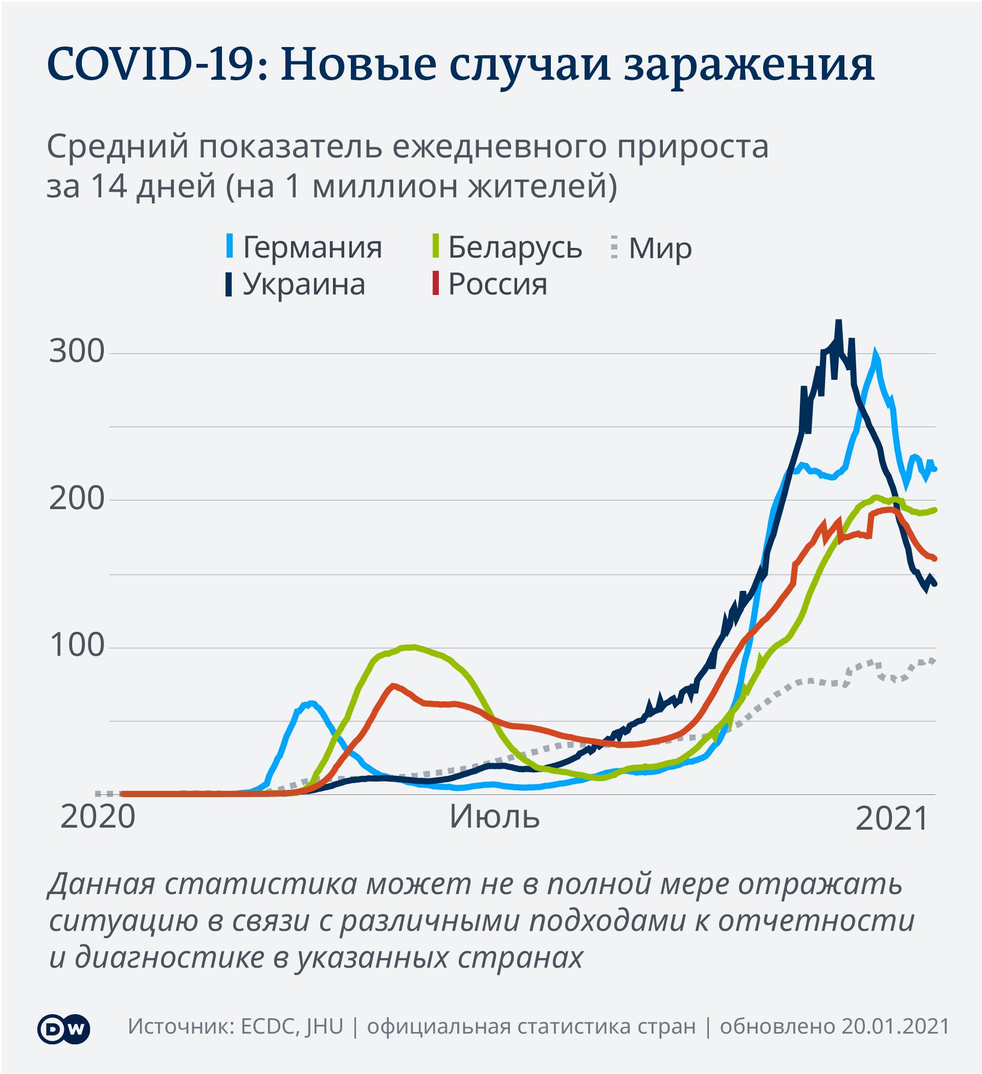 Динамика распространения коронавирусной инфекции в Германии, России, Беларуси, Украине и в мире - инфооргарфика