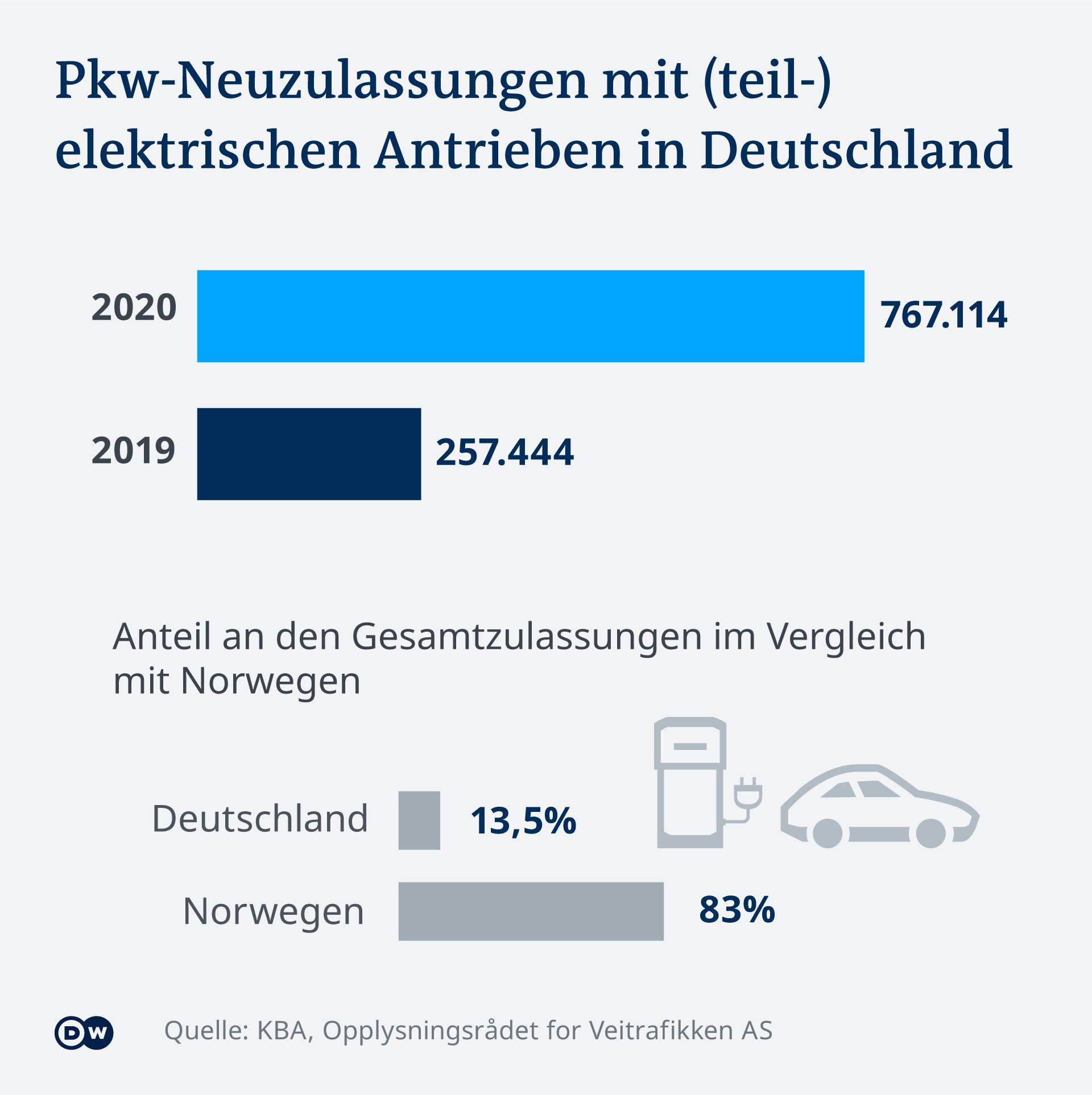 Infografik PKW-Neuzulassungen mit teil-elektrischem Antrieb in Deutschland
