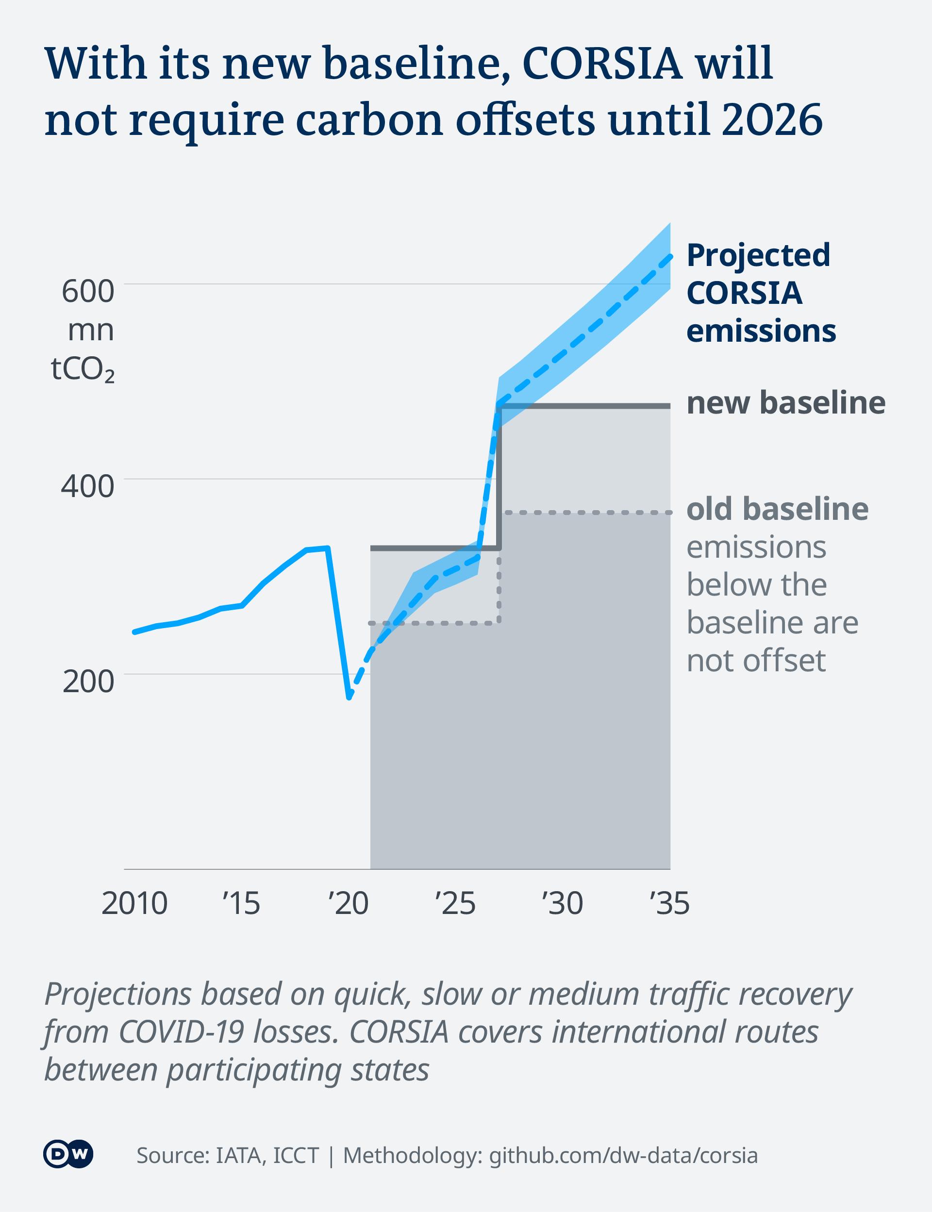 Data visualization EN corsia aviation co2 emissions projections vs baselines